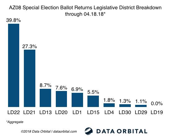 AZ08 Special Election Ballot Returns 04.18.18 Legislative District