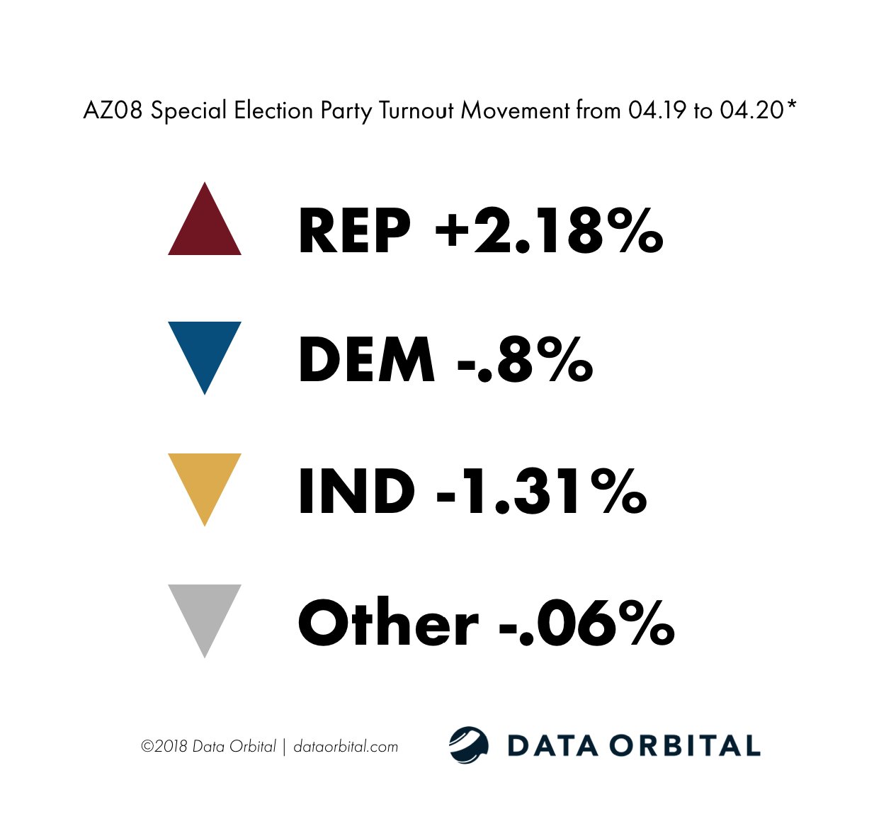 AZ08 Special Election Ballot Returns Party Turnout Movement from 04.19-04.20