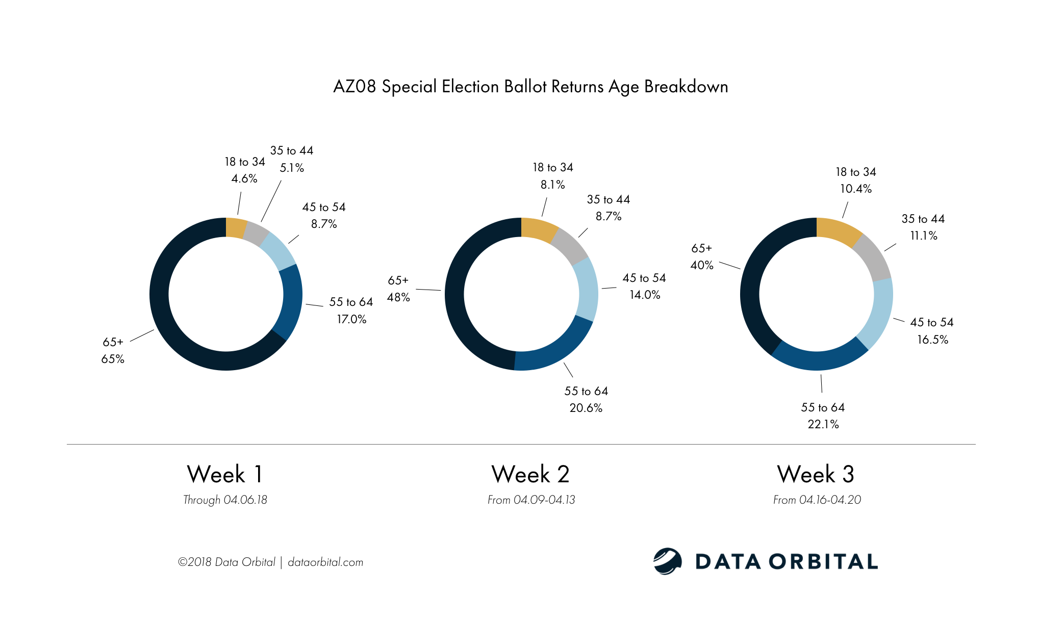 AZ08 Special Election Week 3 Wrap Up and Analysis Age