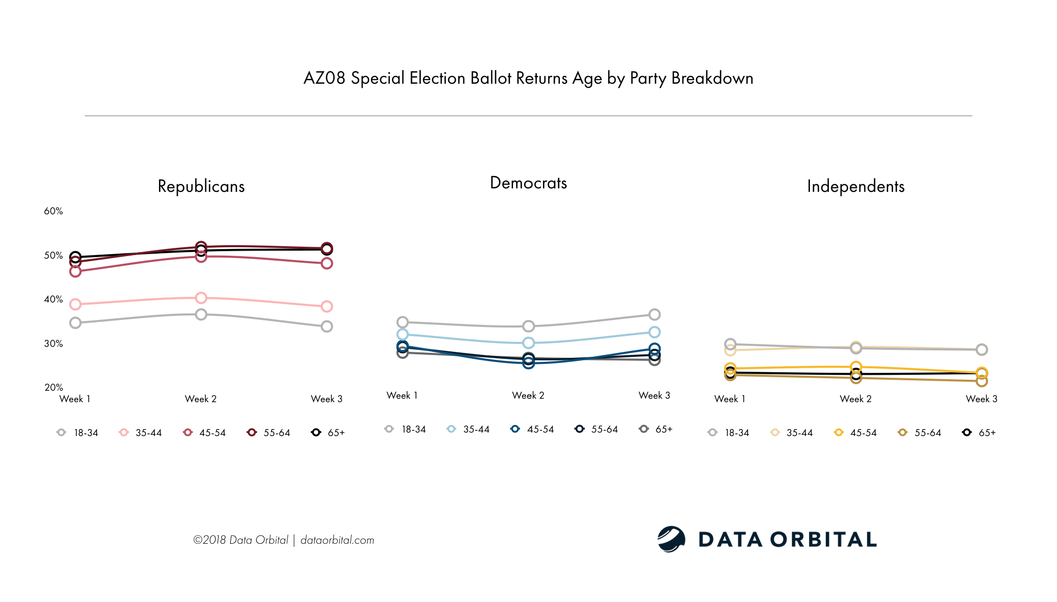 AZ08 Special Election Ballot Returns Week 3 Wrap Up and Analysis Age by Party