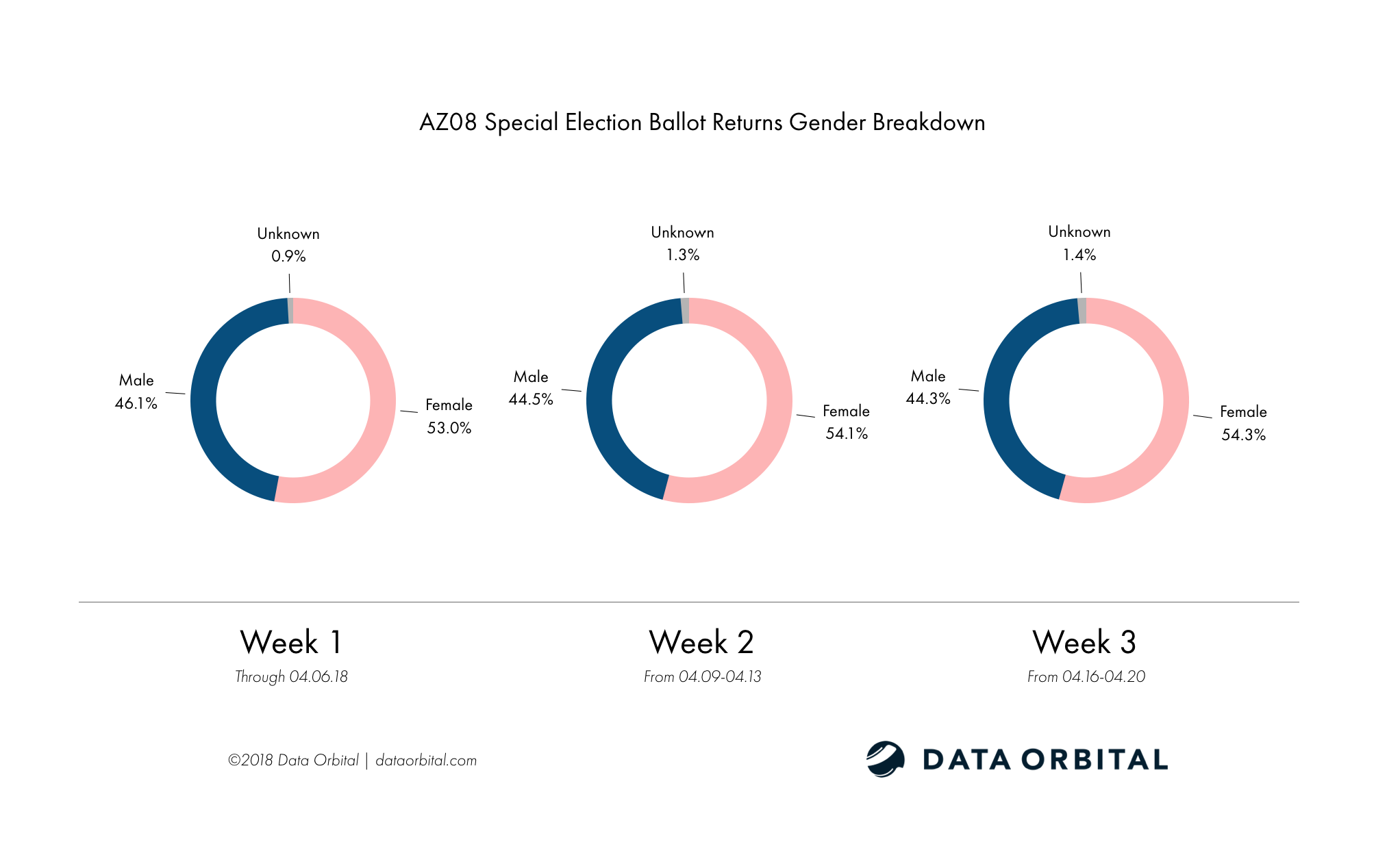 AZ08 Special Election Ballot Returns Week 3 Wrap Up and Analysis Gender