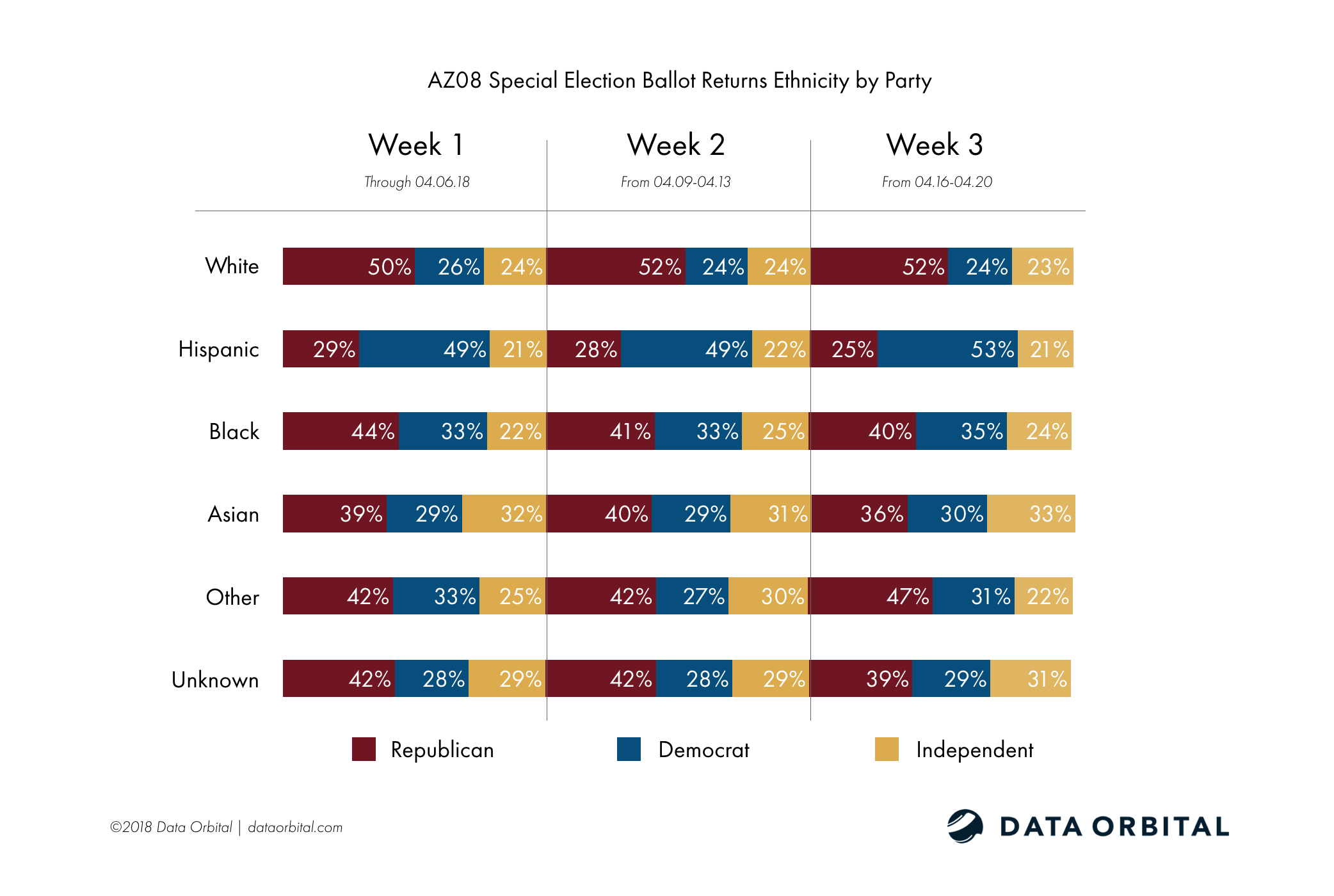 AZ08 Special Election Ballot Returns Week 3 Wrap Up and Analysis Ethnicity by Party
