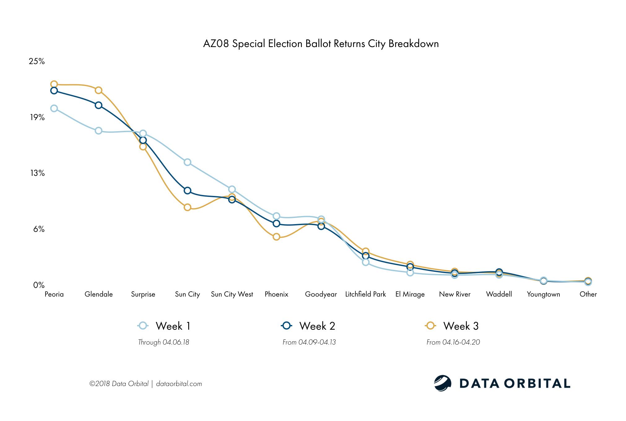 AZ08 Special Election Ballot Returns Week 3 Wrap Up and Analysis City