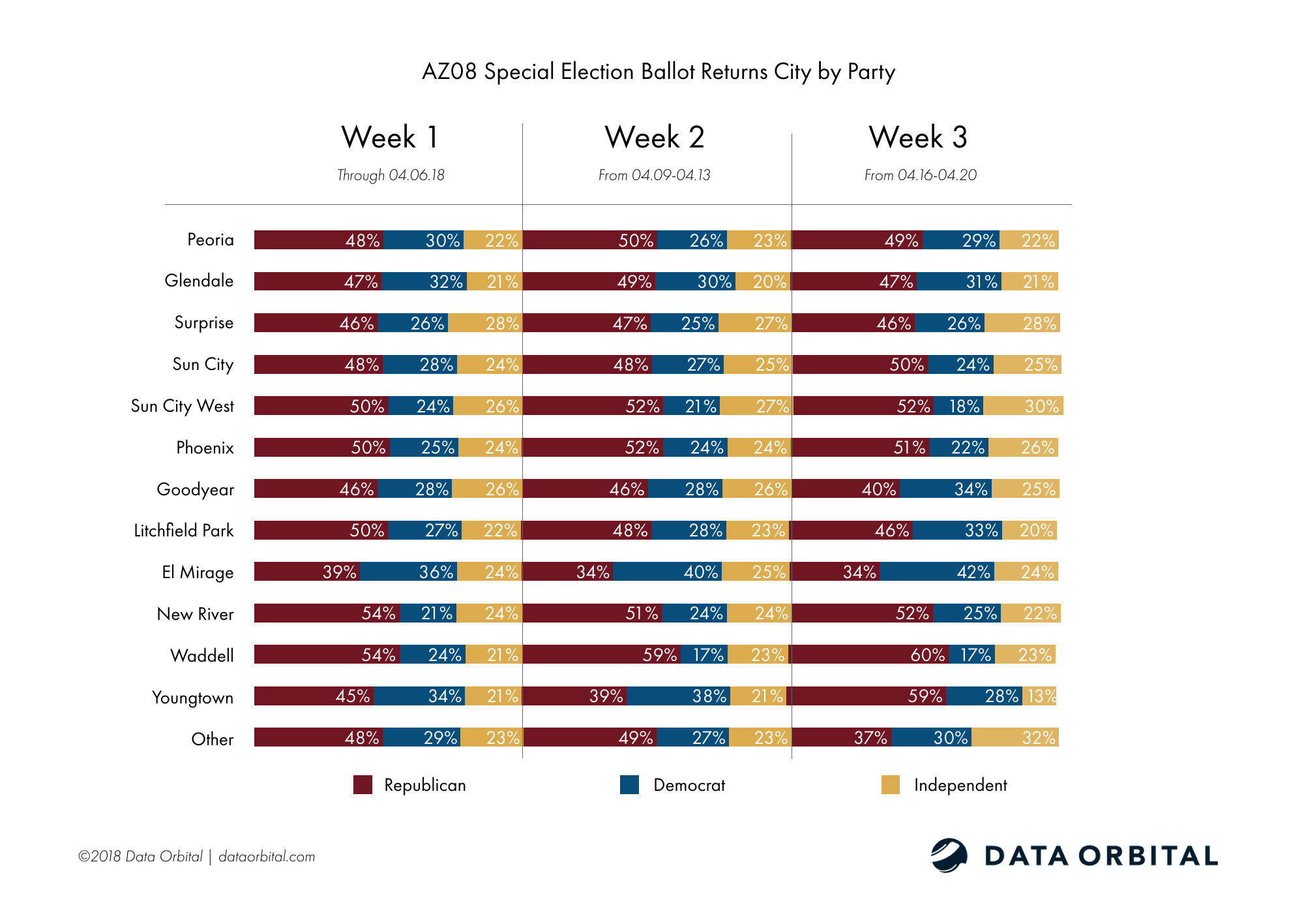 AZ08 Special Election Ballot Returns Week 3 Wrap Up and Analysis City by Party
