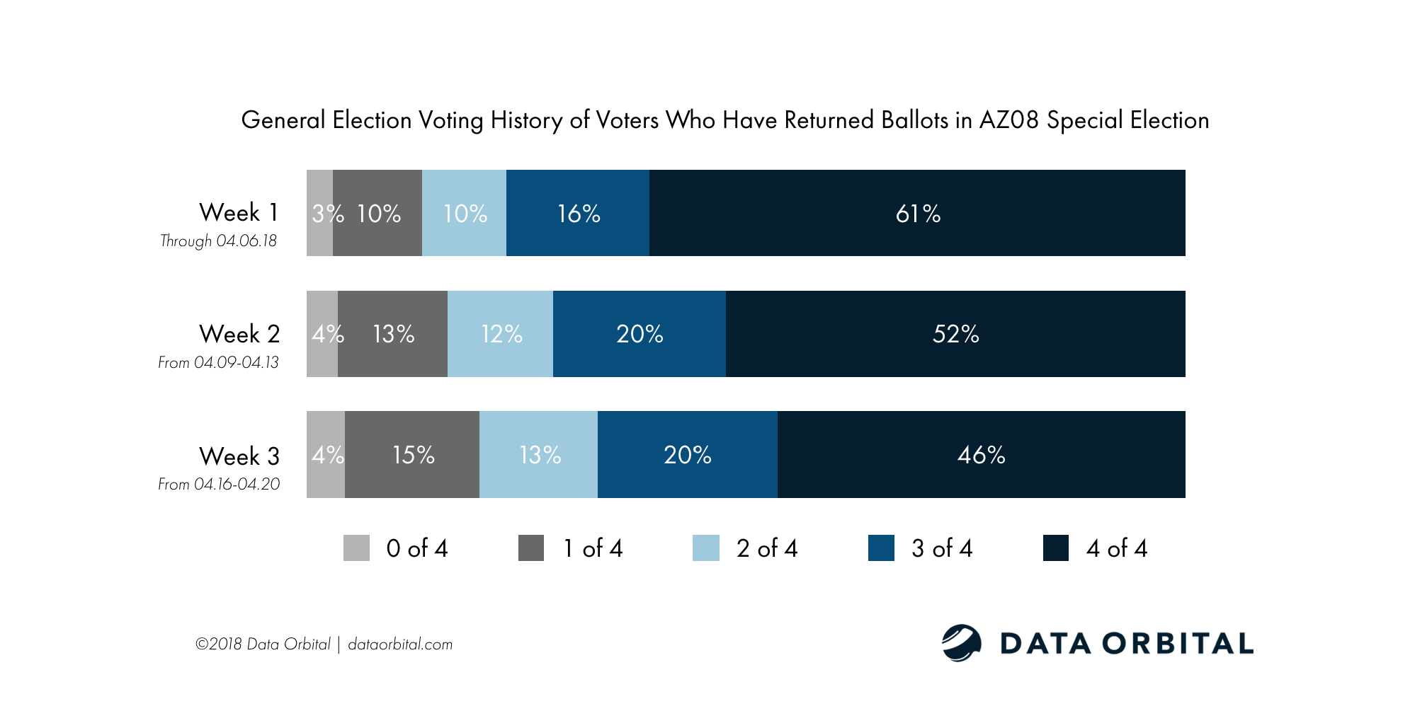 AZ08 Special Election Ballot Returns Week 3 Wrap Up and Analysis Voter Efficacy