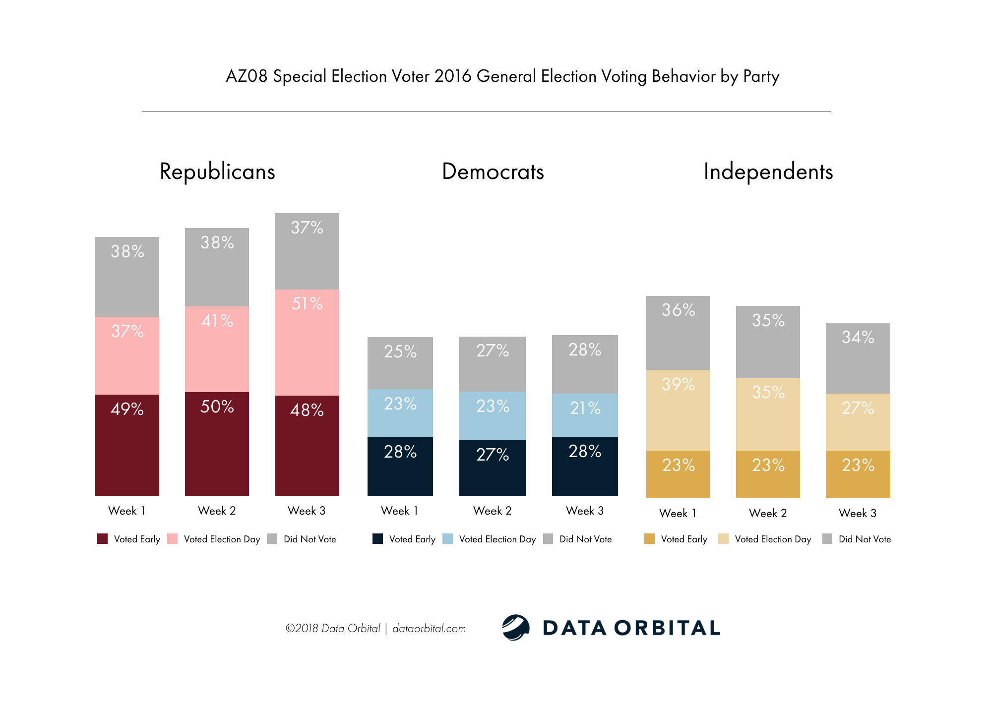 AZ08 Special Election Week 3 Wrap Up Analysis 2016 General Election Voting Behavior by Party