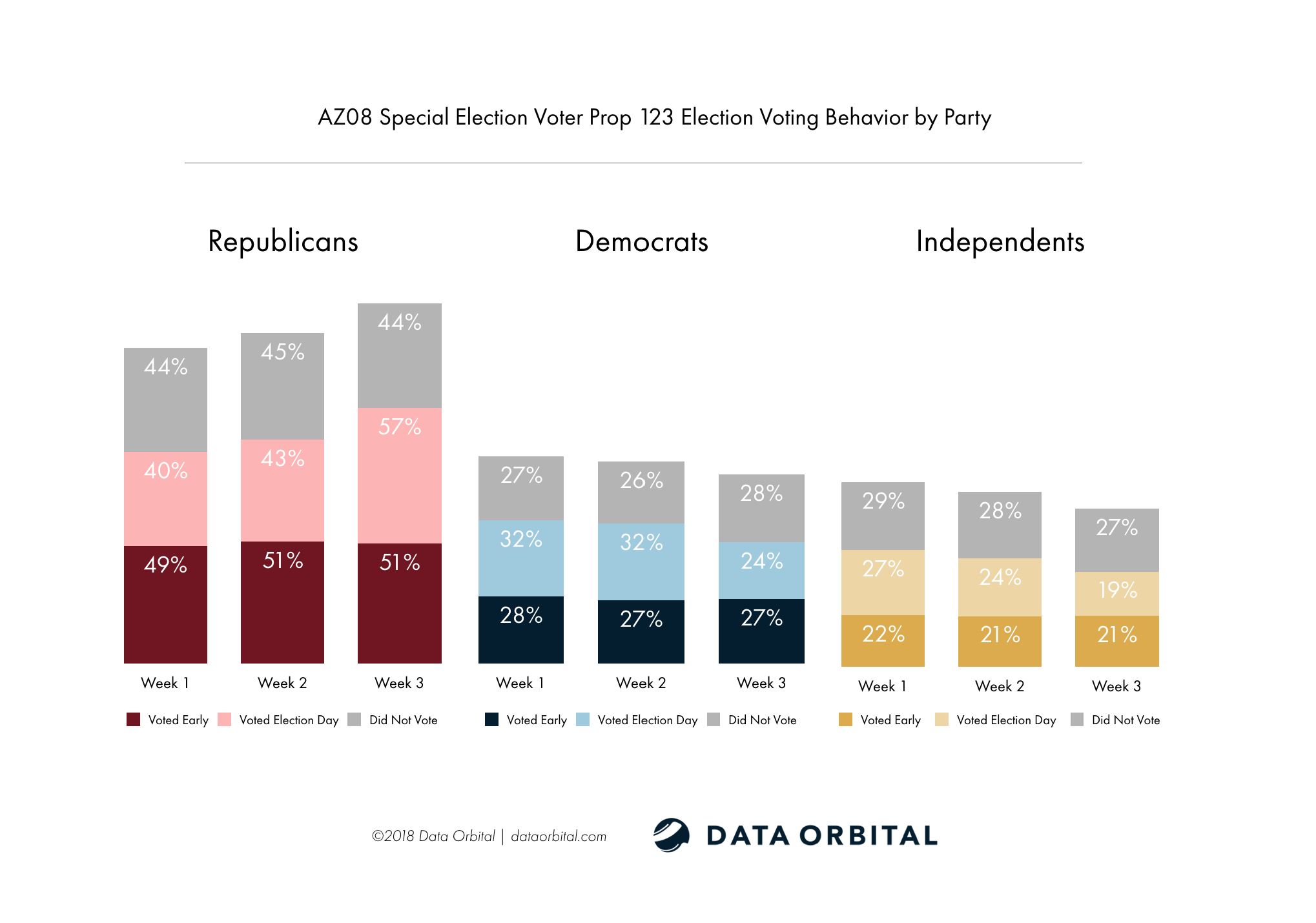 AZ08 Special Election Week 3 Wrap Up Analysis Prop 123 Election Voting Behavior by Party