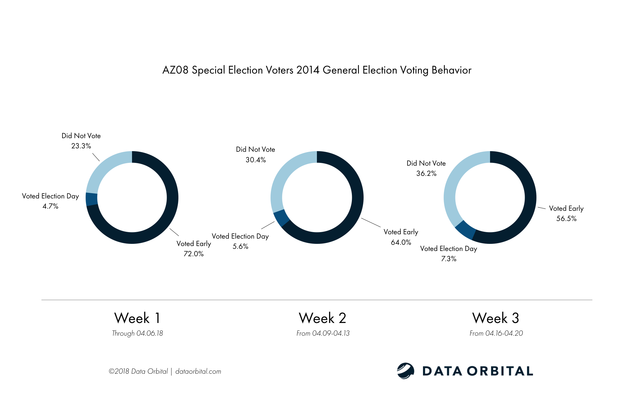 AZ08 Special Election Week 3 Wrap Up Analysis 2014 General Election Voting Behavior