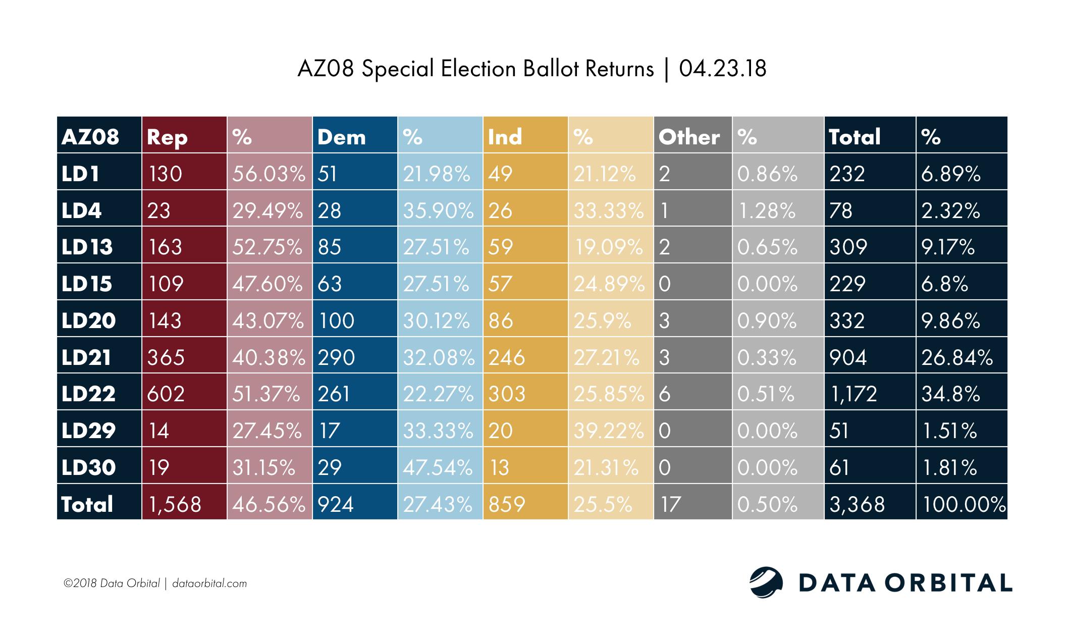 AZ08 Special Election Ballot Returns 04.23.18