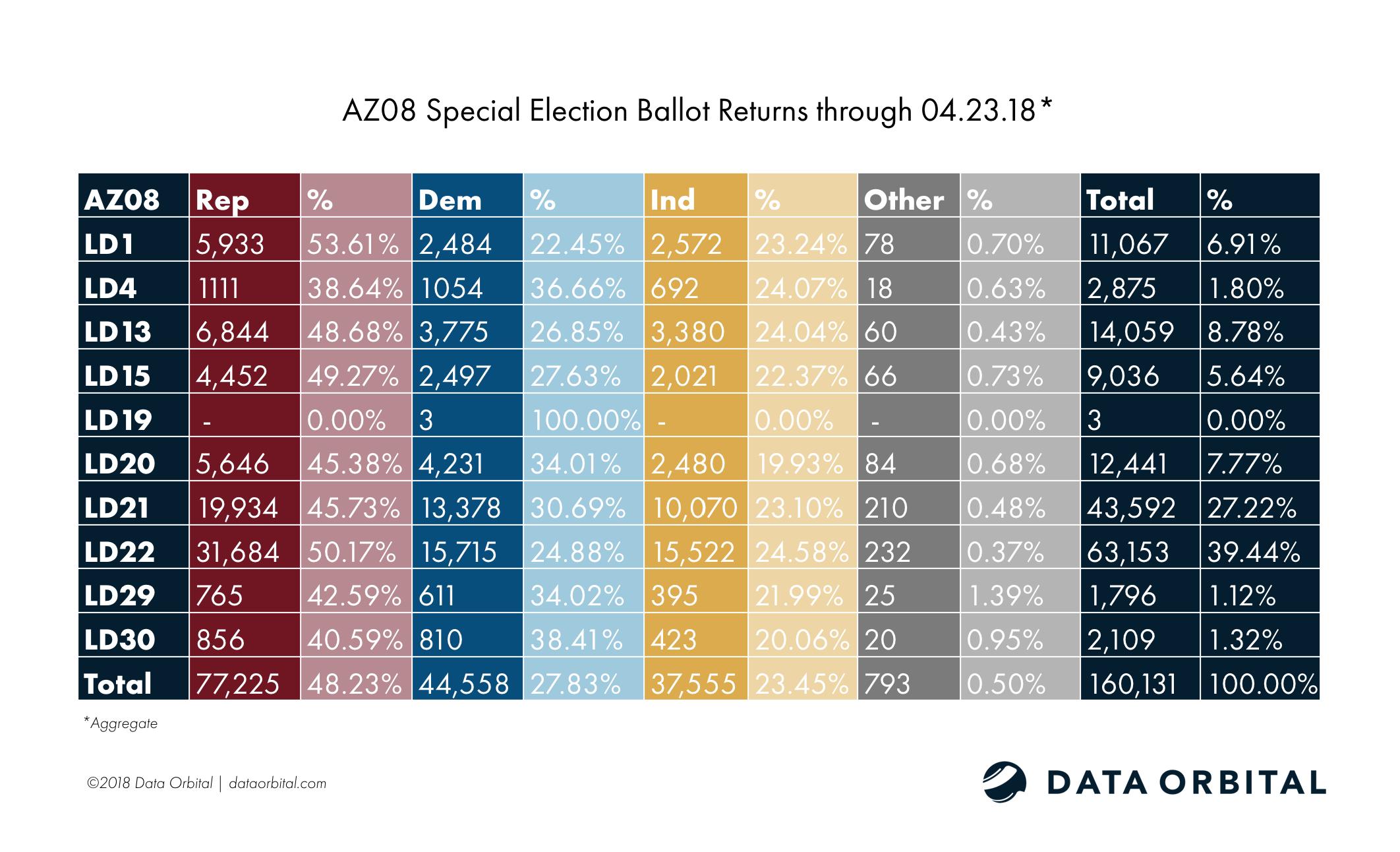 AZ08 Special Election Aggregate Ballot Returns 04.23.18