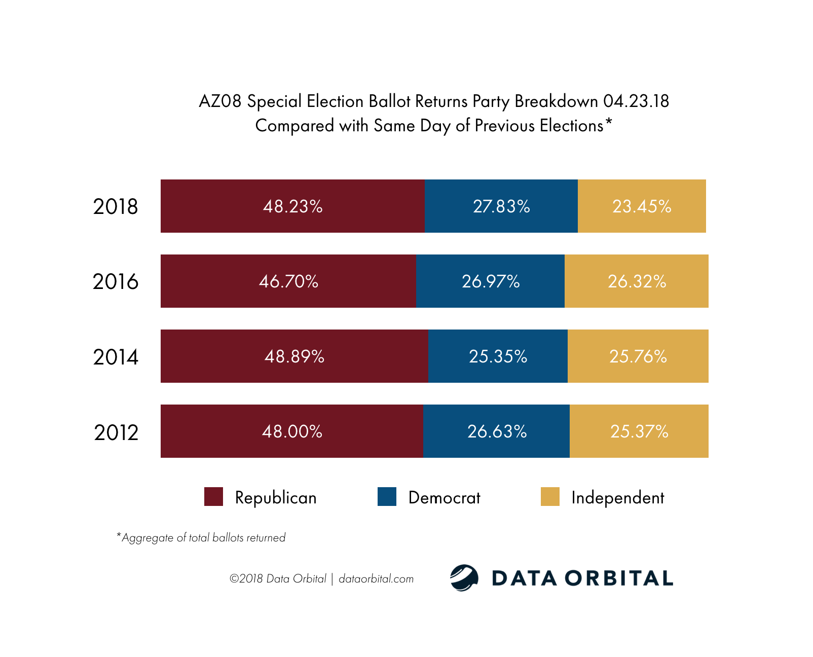 AZ08 Special Election Ballot Returns Party Breakdown Compared with Same Day 04.23.18
