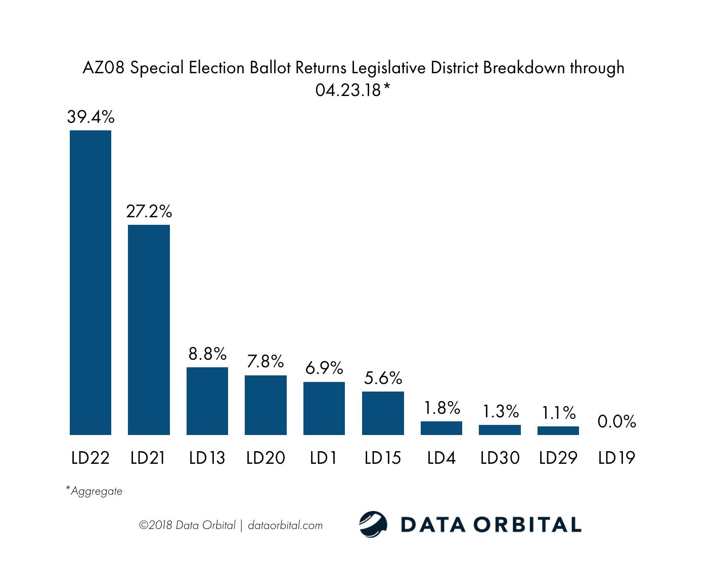 AZ08 Special Election Ballot Returns 04.23.18 Legislative District