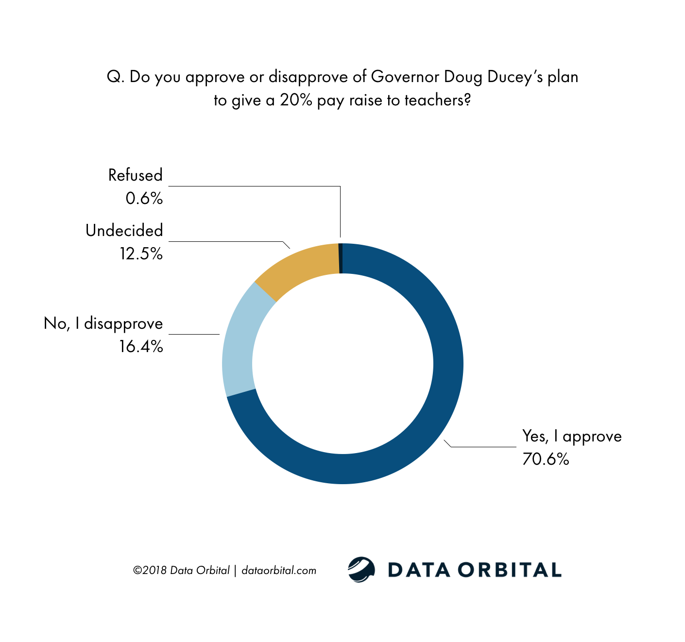 Data Orbital AZ Statewide Poll Do you approve or disapprove of Governor Doug Ducey's plan to give a 20% pay raise to teachers?
