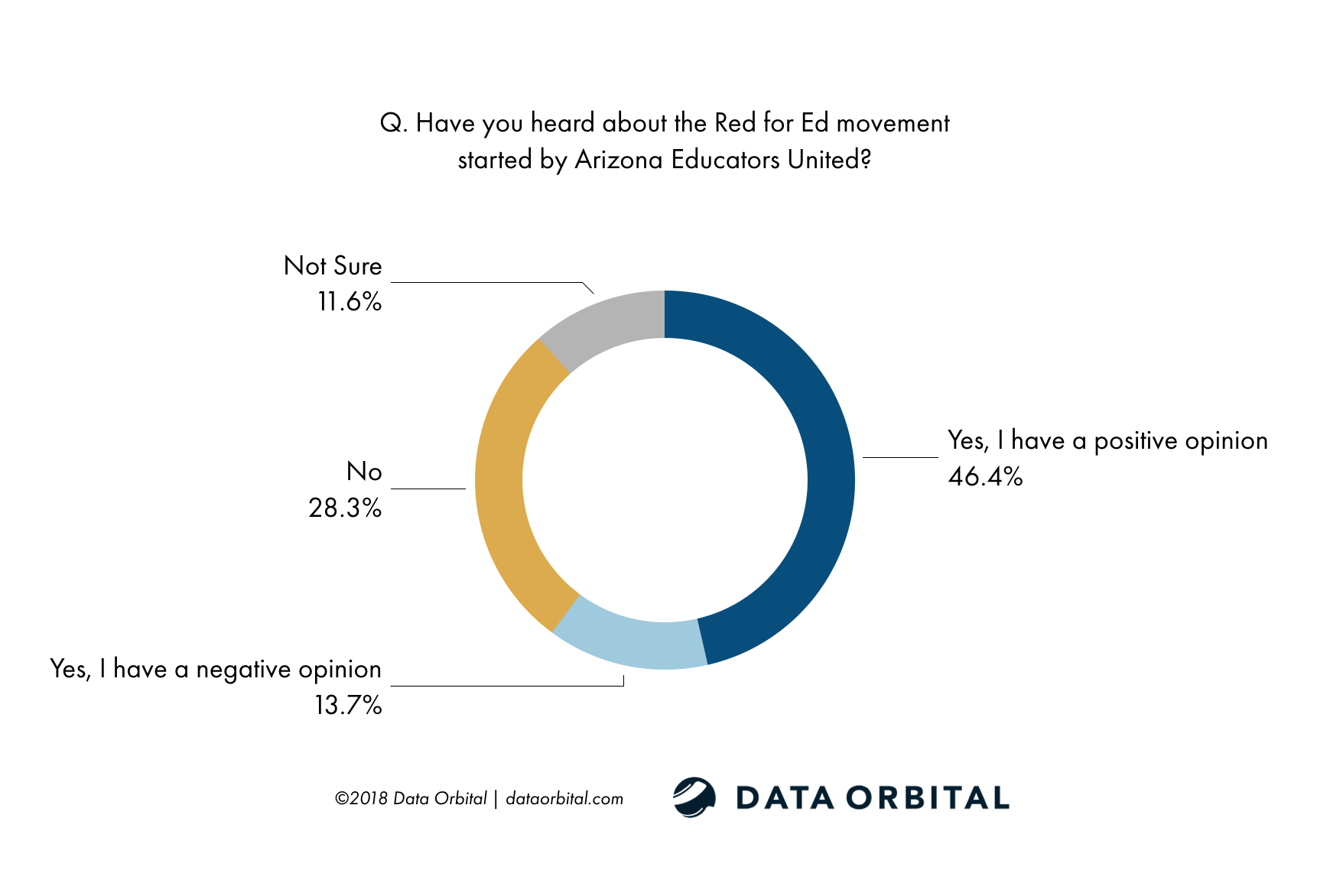 Data Orbital AZ Statewide Poll Have you heard about the Red for Ed movement started by Arizona Educators United?