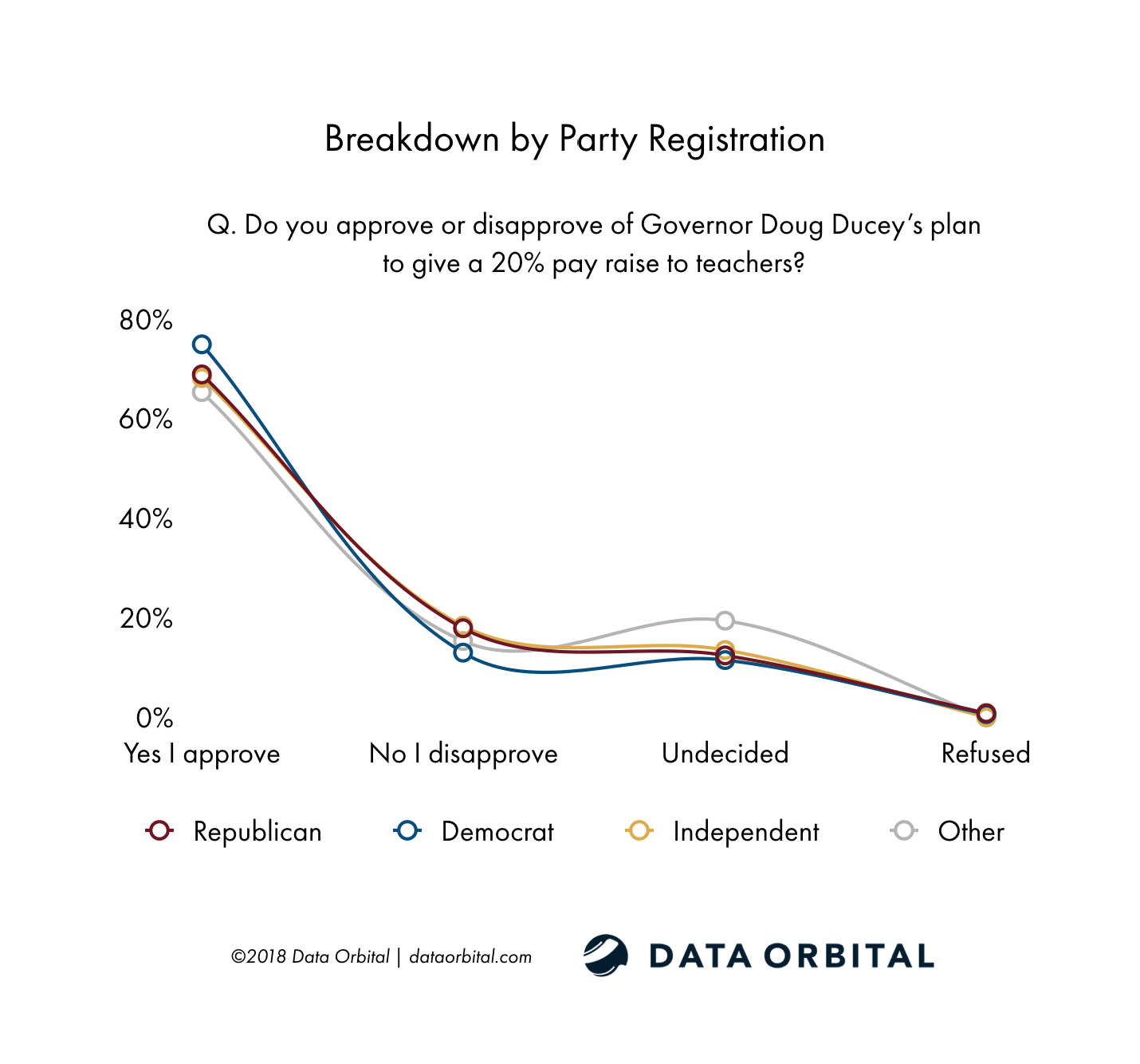 Data Orbital AZ Statewide Poll Do you approve or disapprove of Governor Doug Ducey's plan to give a 20% pay raise to teachers? Breakdown by Party Registration