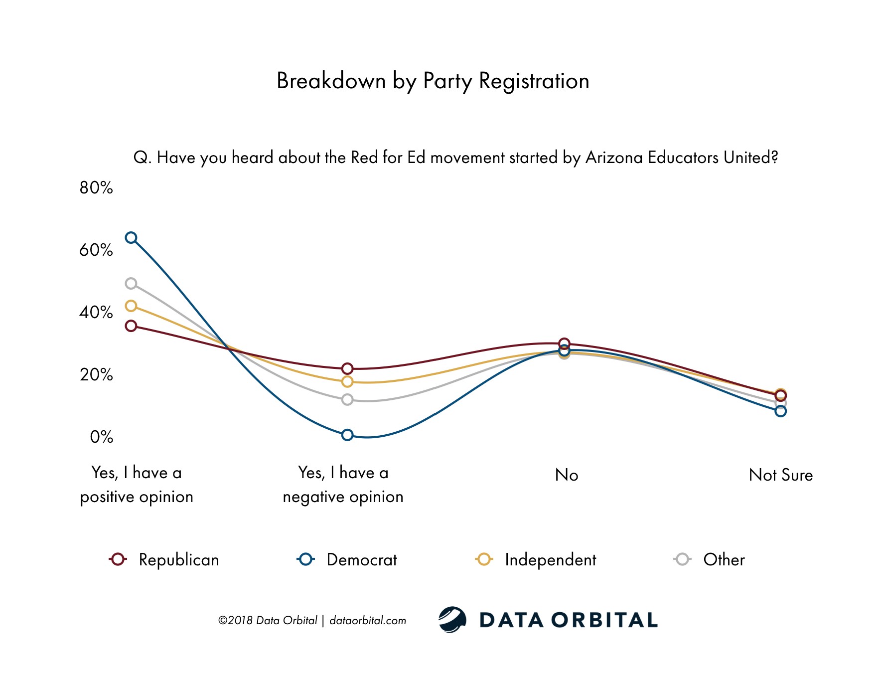 Data Orbital AZ Statewide Poll Have you heard about the Red for Ed movement started by Arizona Educators United? Breakdown by Party Registration