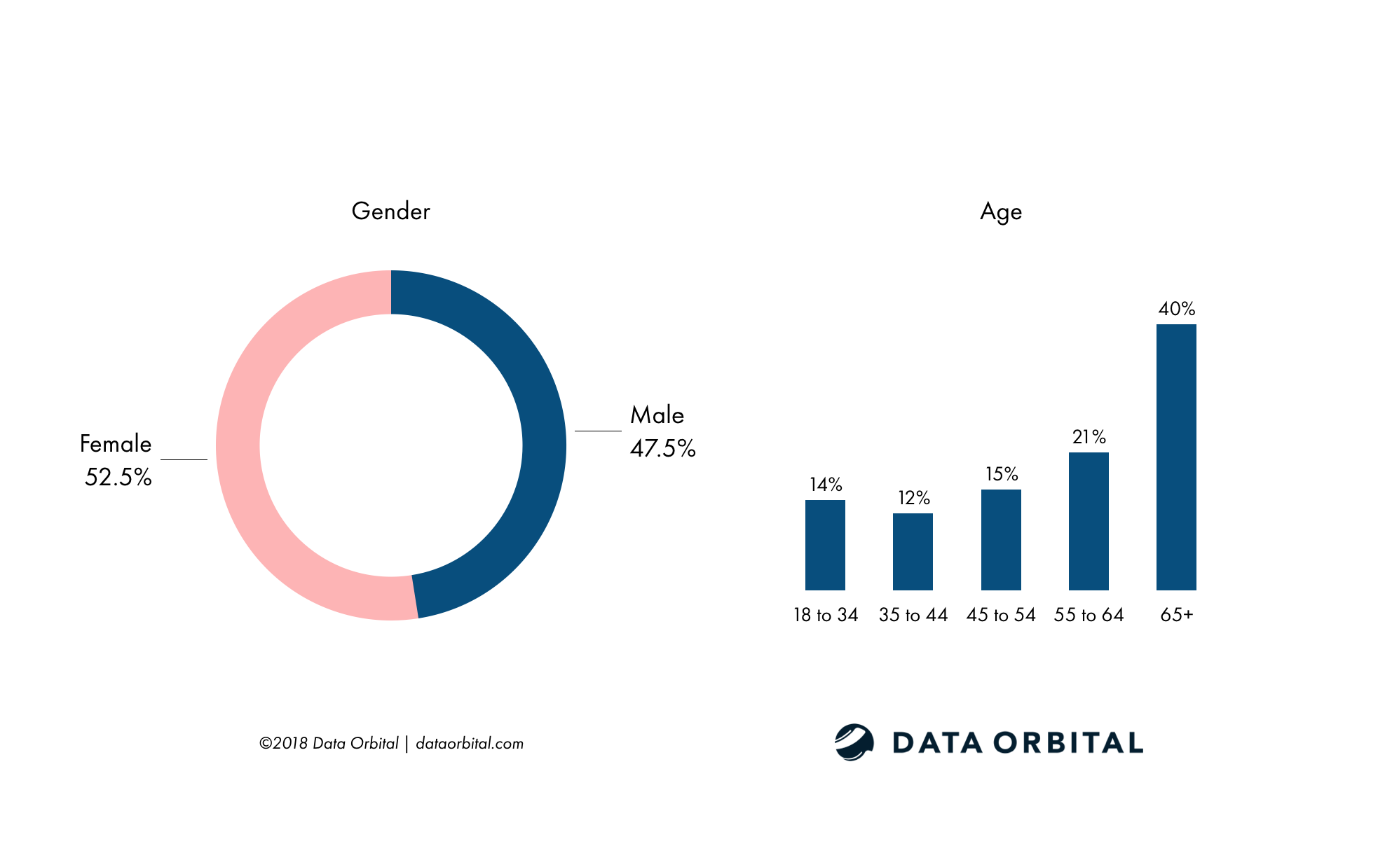 Data Orbital AZ Statewide Poll Demographics - Gender and Age
