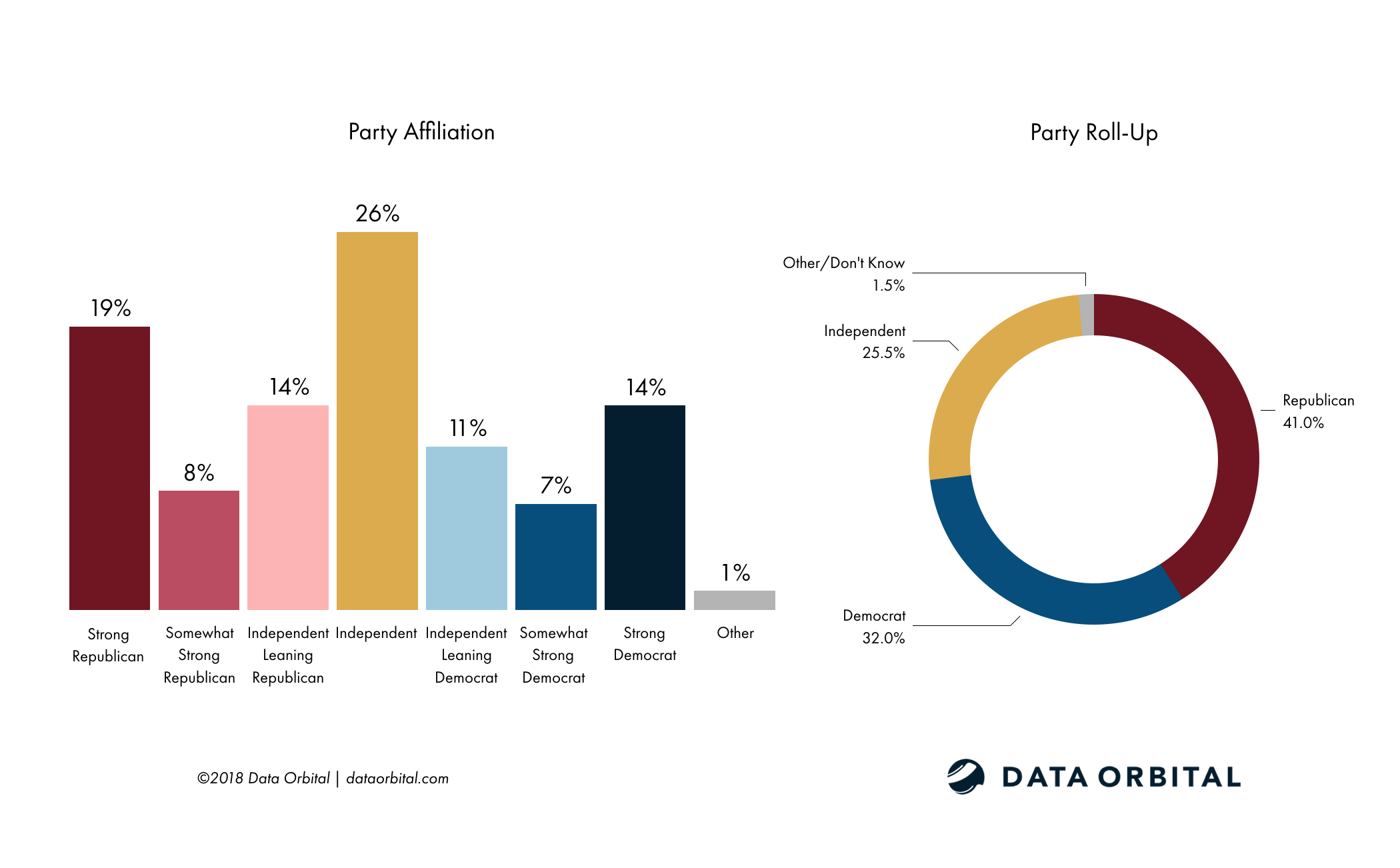Data Orbital AZ Statewide Poll Demographics - Party Affiliation and Roll-Up