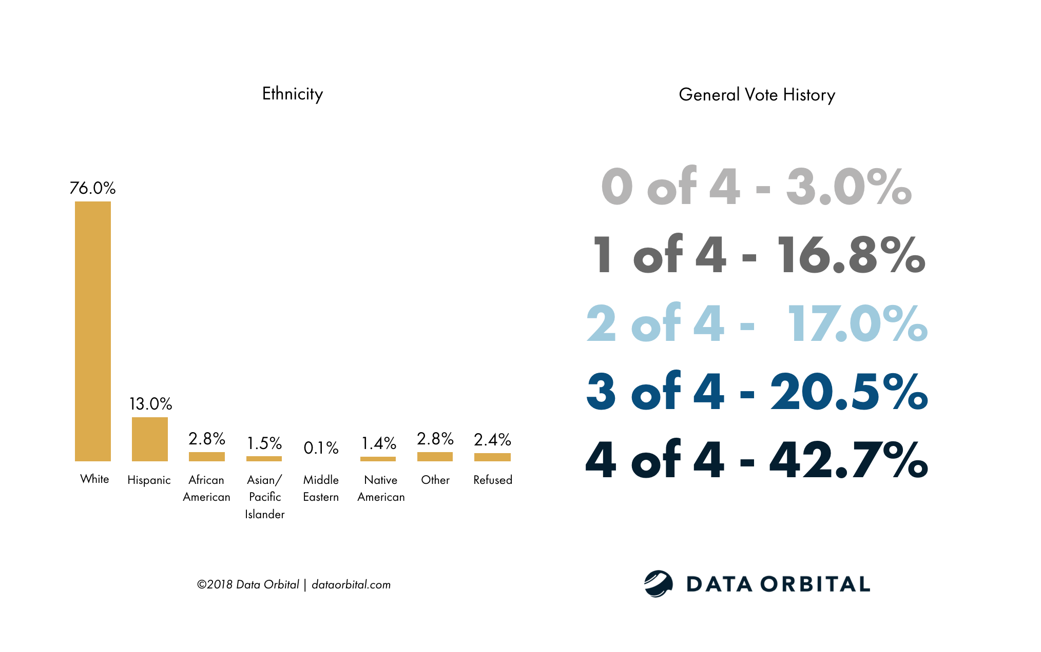 Data Orbital AZ Statewide Poll Demographics - Ethnicity and General Vote History