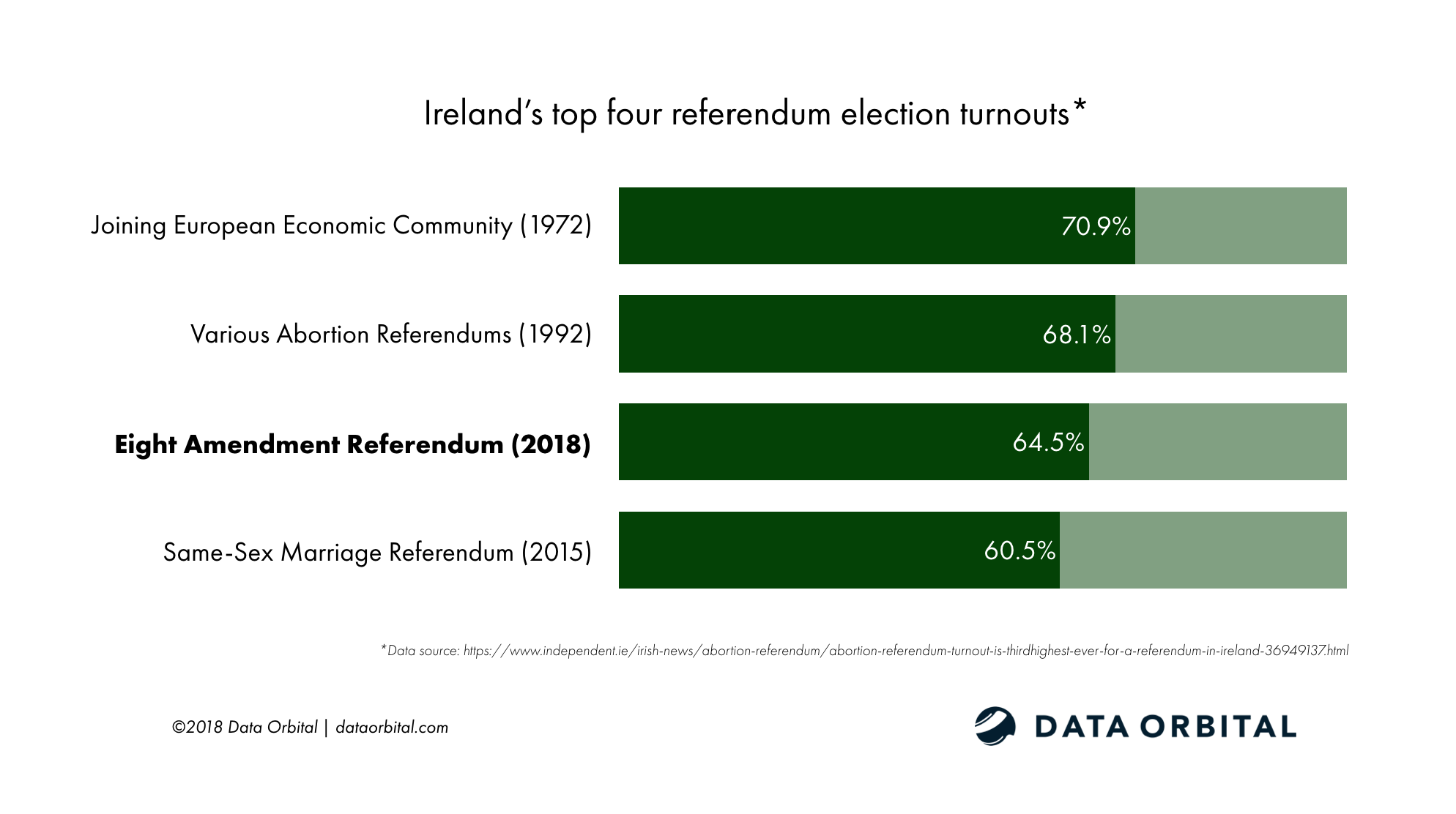 Ireland Referendum on the Eighth Top Four Referendum Turnouts.png