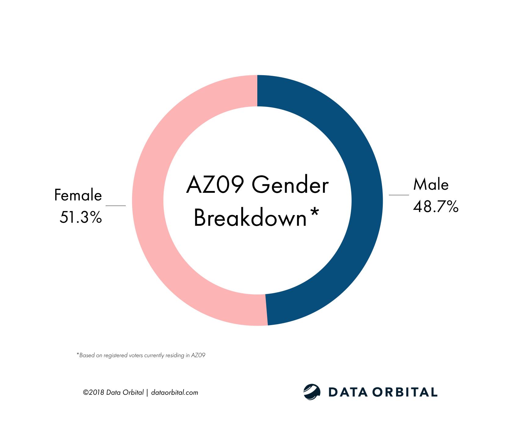 AZ09 District Profile Gender Breakdown