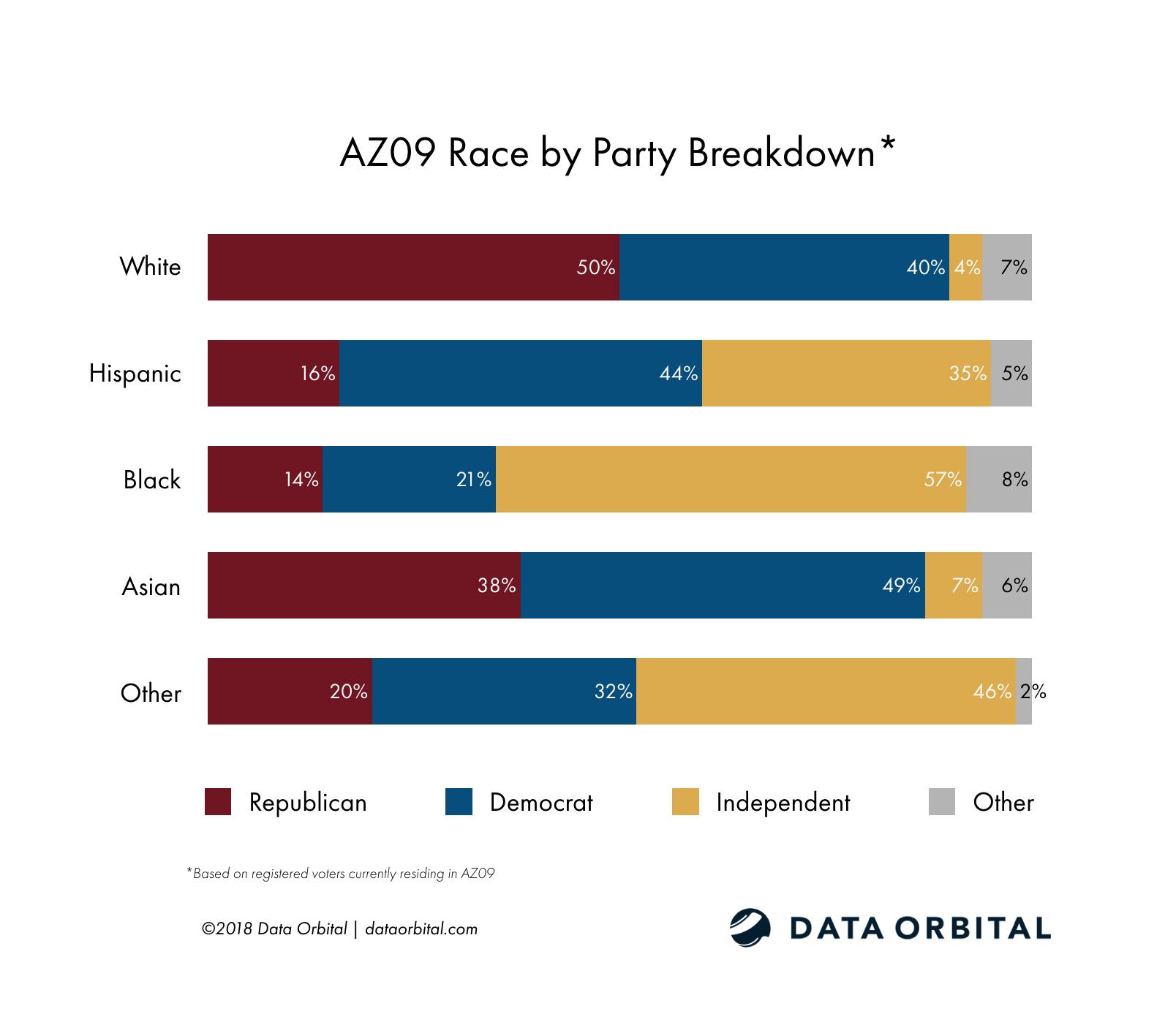 AZ09 District Profile Race by Party Registration Breakdown