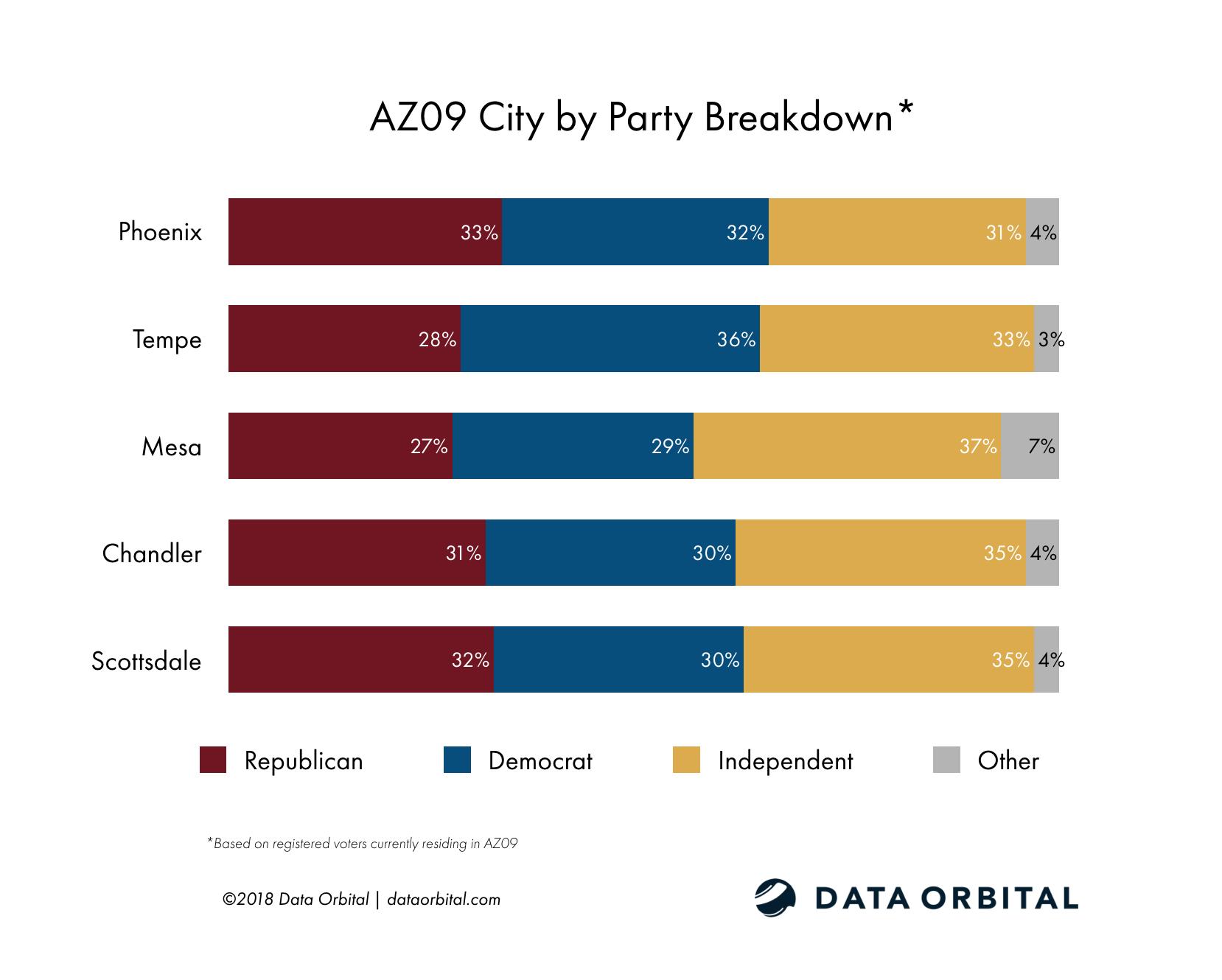 AZ09 District Profile City by Party Registration Breakdown