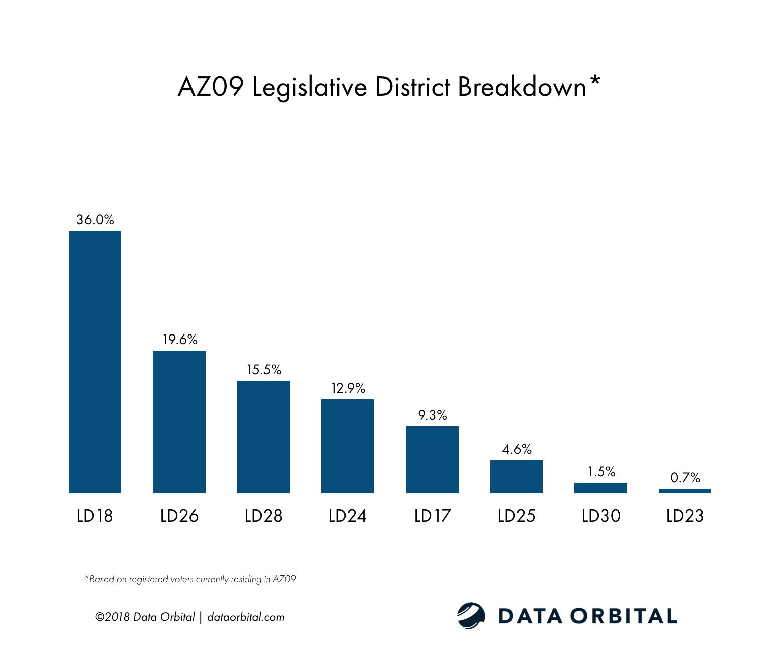 AZ09 District Profile Legislative District Breakdown