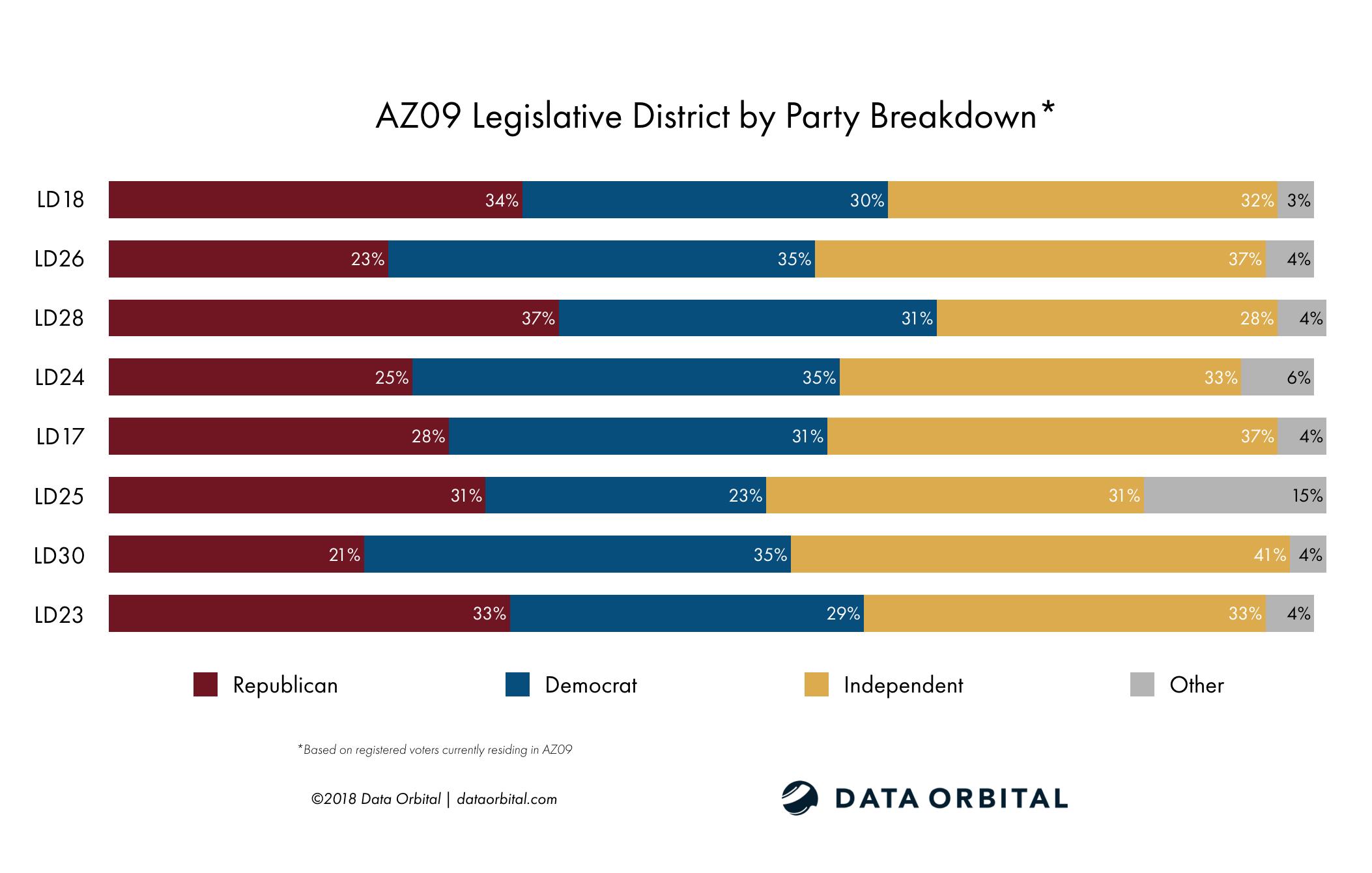 AZ09 District Profile Legislative District by Party Registration Breakdown
