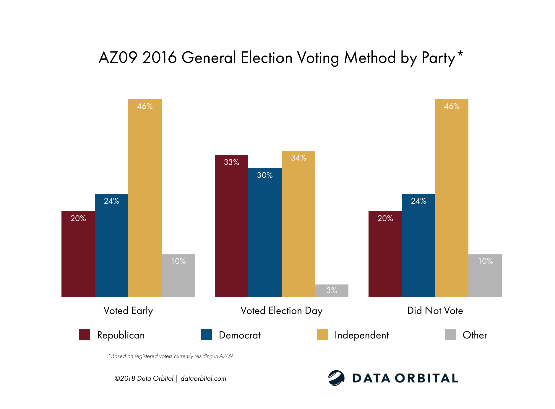 AZ09 District Profile 2016 General Election Voting Method by Party Registration