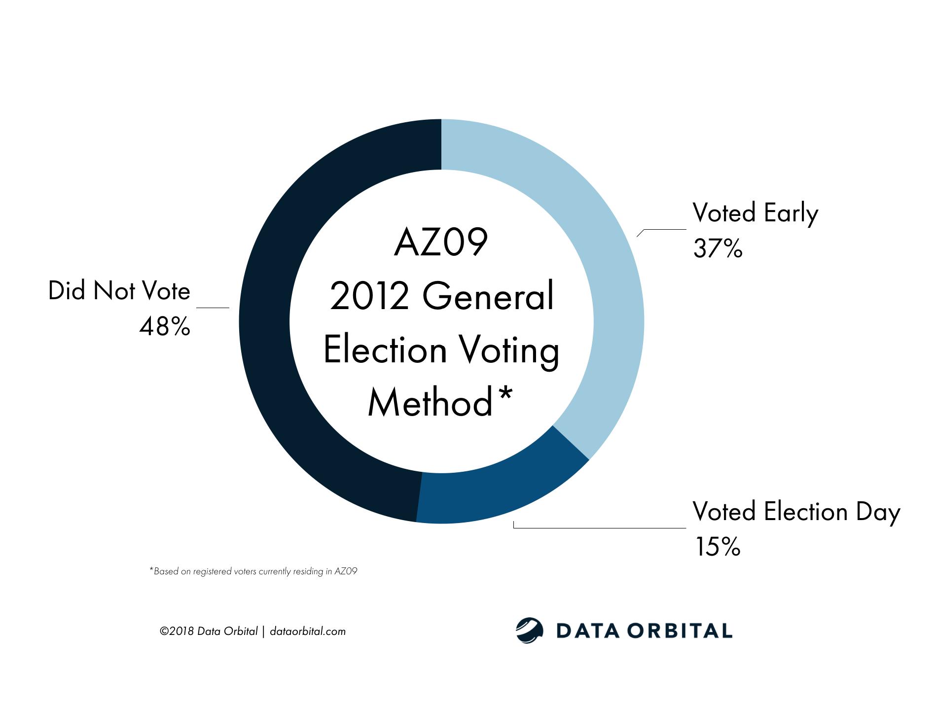AZ09 District Profile 2012 General Election Voting Method