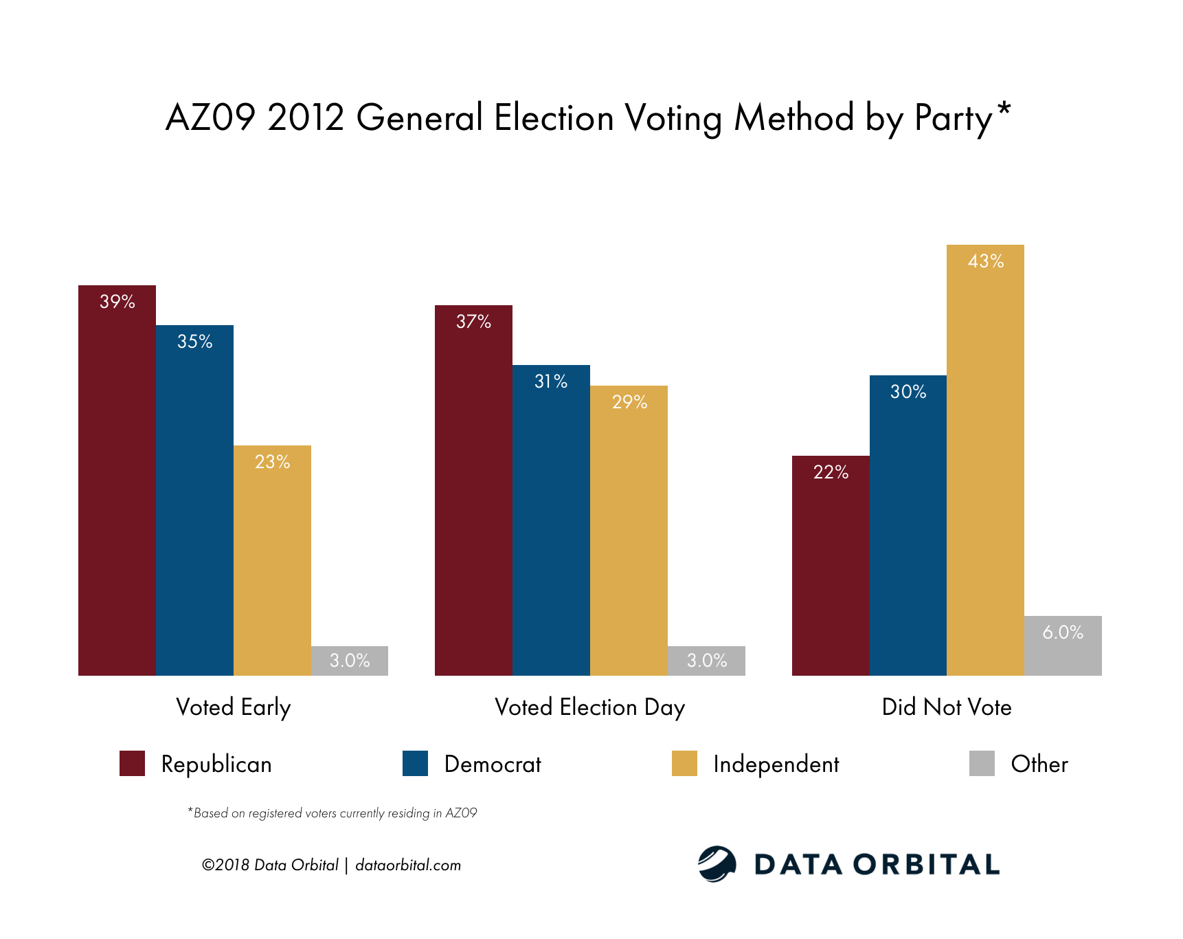 AZ09 District Profile 2012 General Election Voting Method by Party Registration