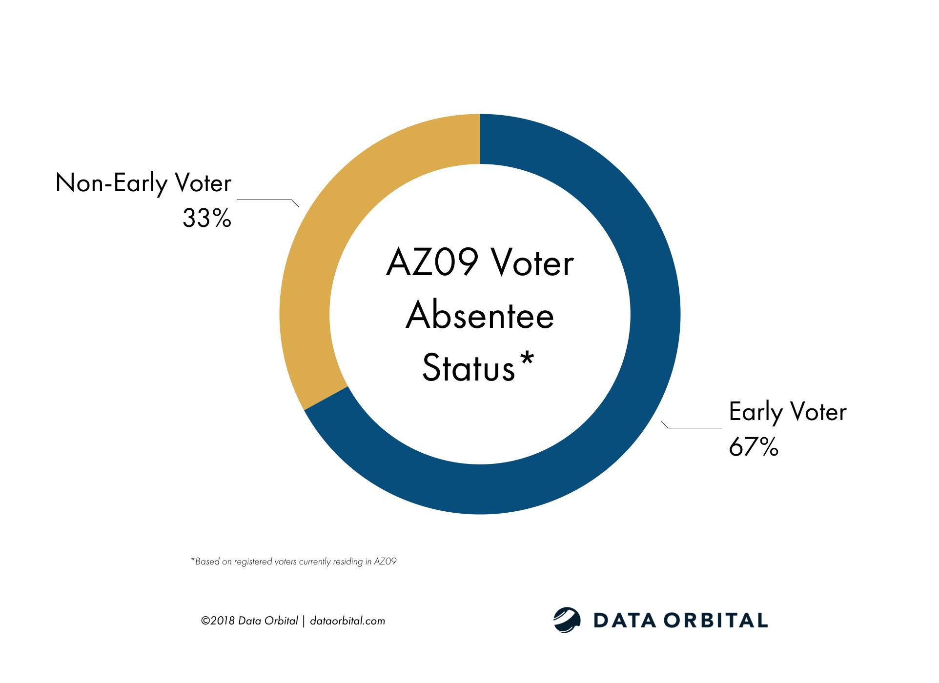 AZ09 District Profile Voter Absentee Status