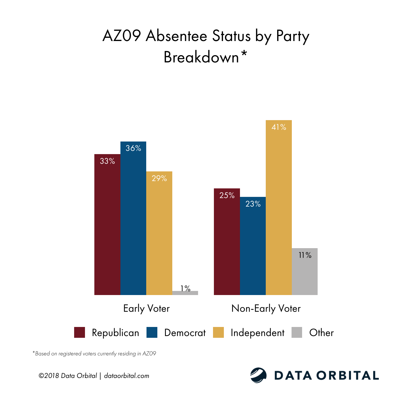 AZ09 District Profile Voter Absentee Status by Party Registration