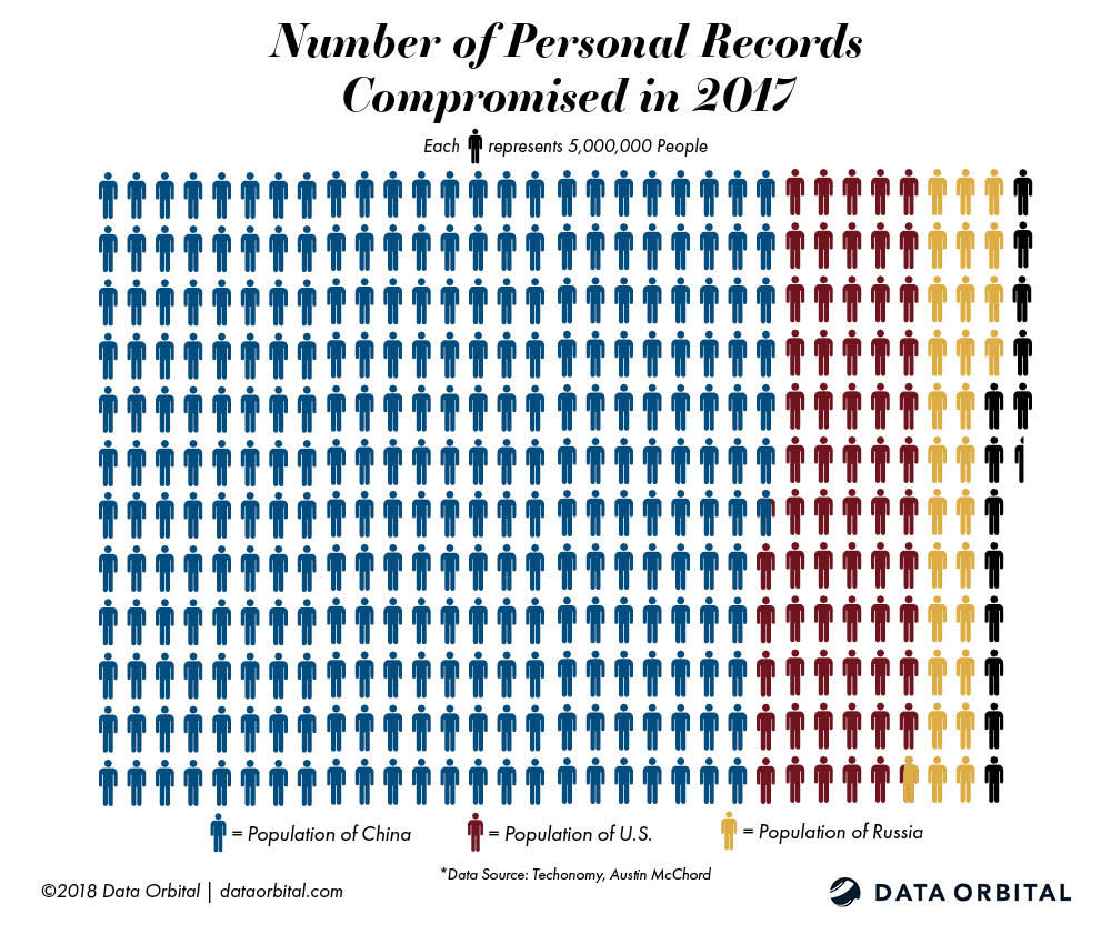 Number of Personal Records Compromised in 2017