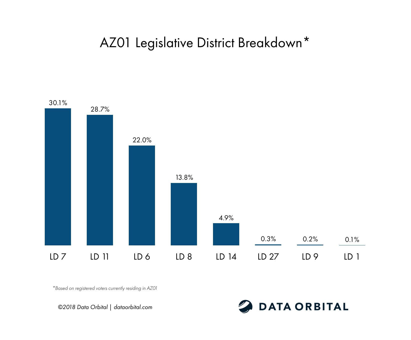 AZ01 District Profile Legislative District Breakdown