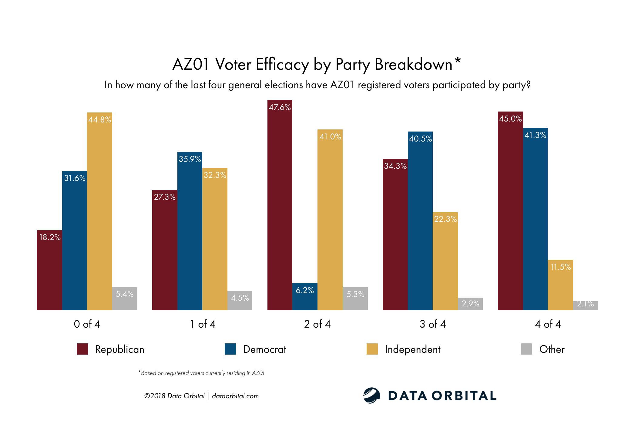 AZ01 District Profile Voter Efficacy by Party Registration Breakdown