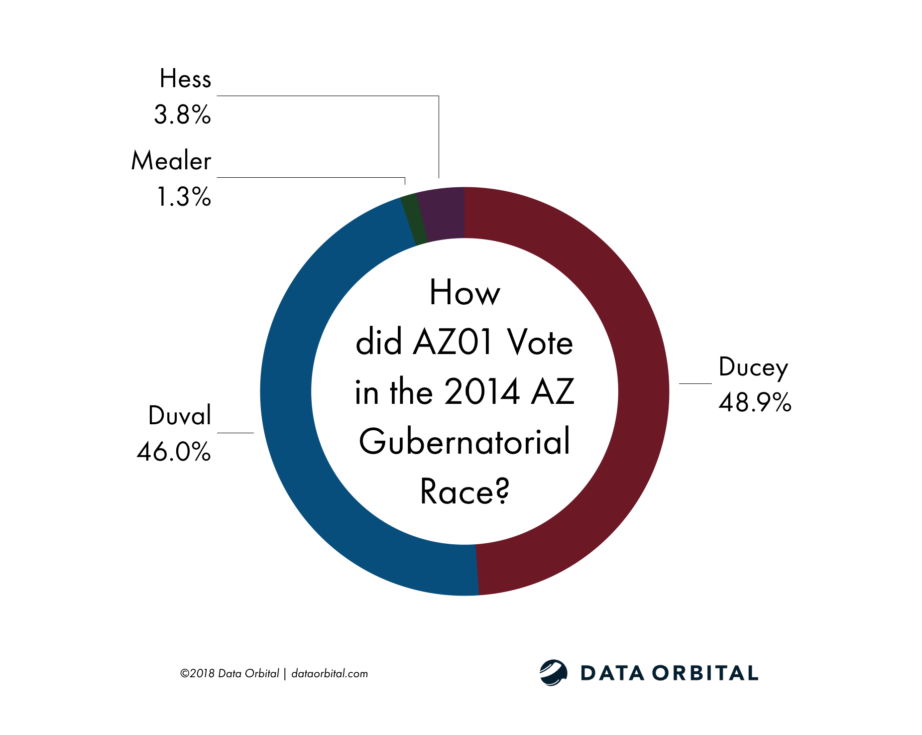 AZ01 District Profile 2014 Gubernatorial Election How Did They Vote?
