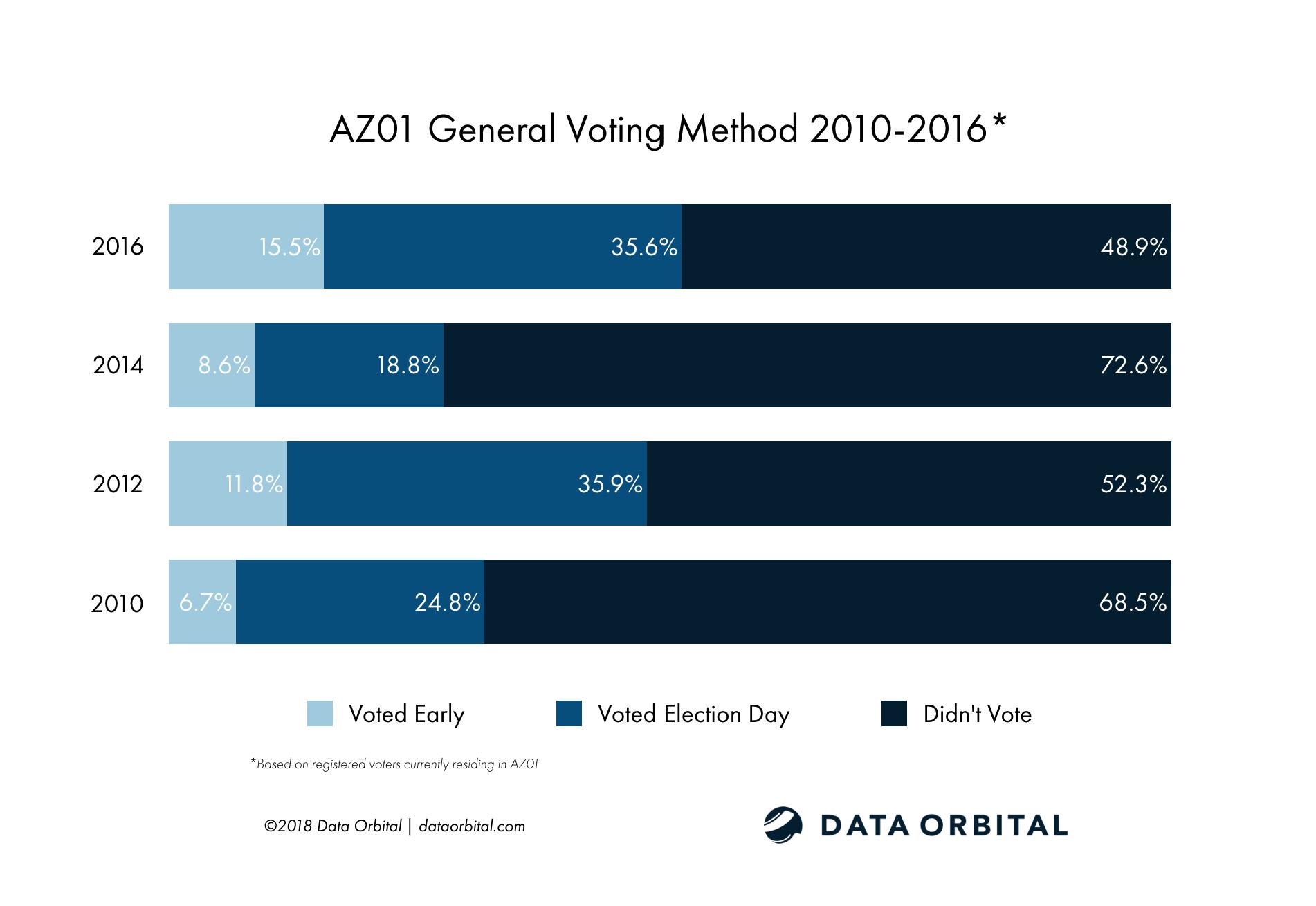 AZ01 District Profile General Voting Method 2010-2016