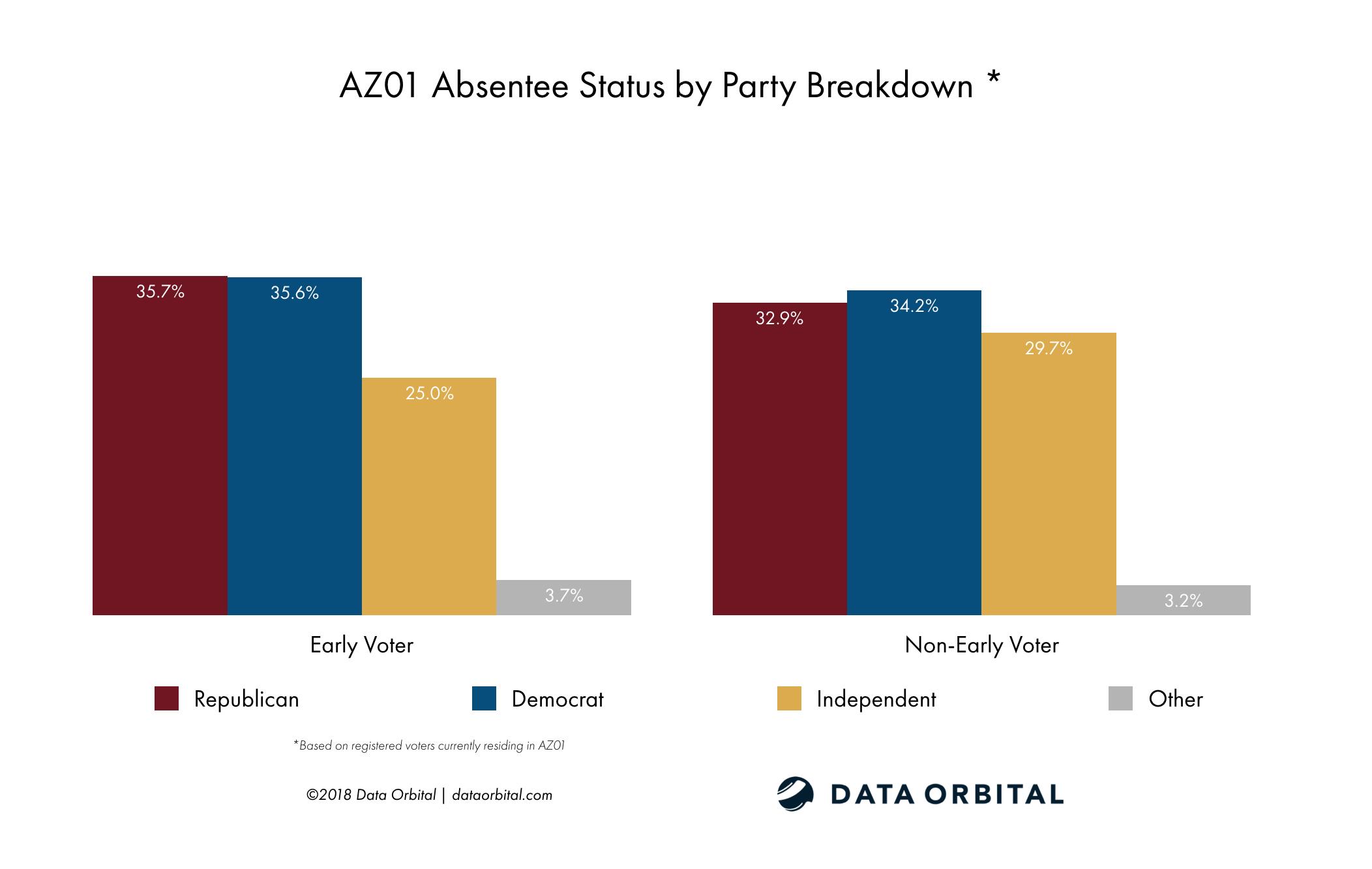 AZ01 District Profile Absentee Status by Party Breakdown