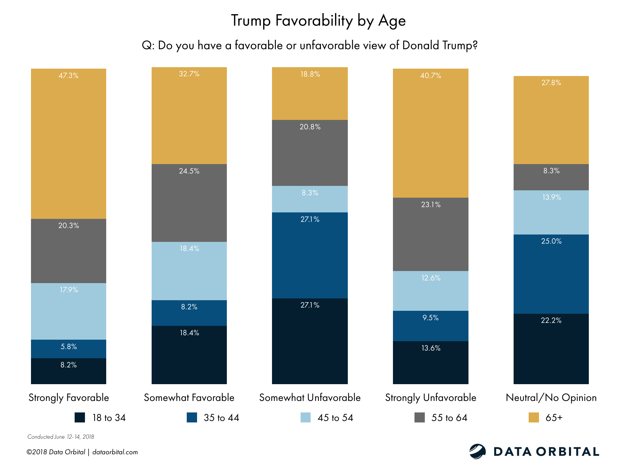 Data Orbital AZ Statewide Survey Poll Trump Favorability by Age June 2018
