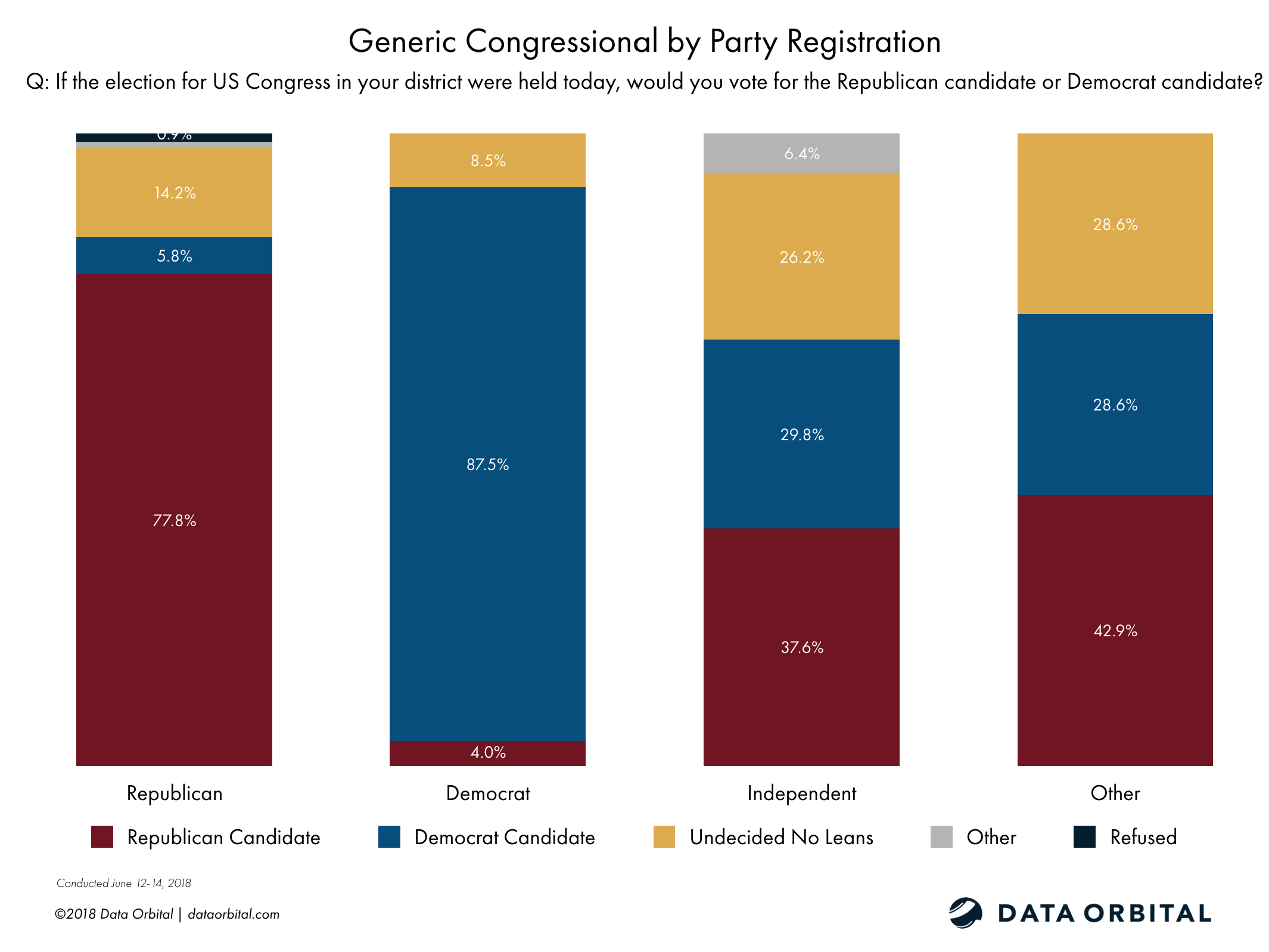Data Orbital AZ Statewide Survey Poll Generic Congressional Ballot Test by Party Registration June 2018