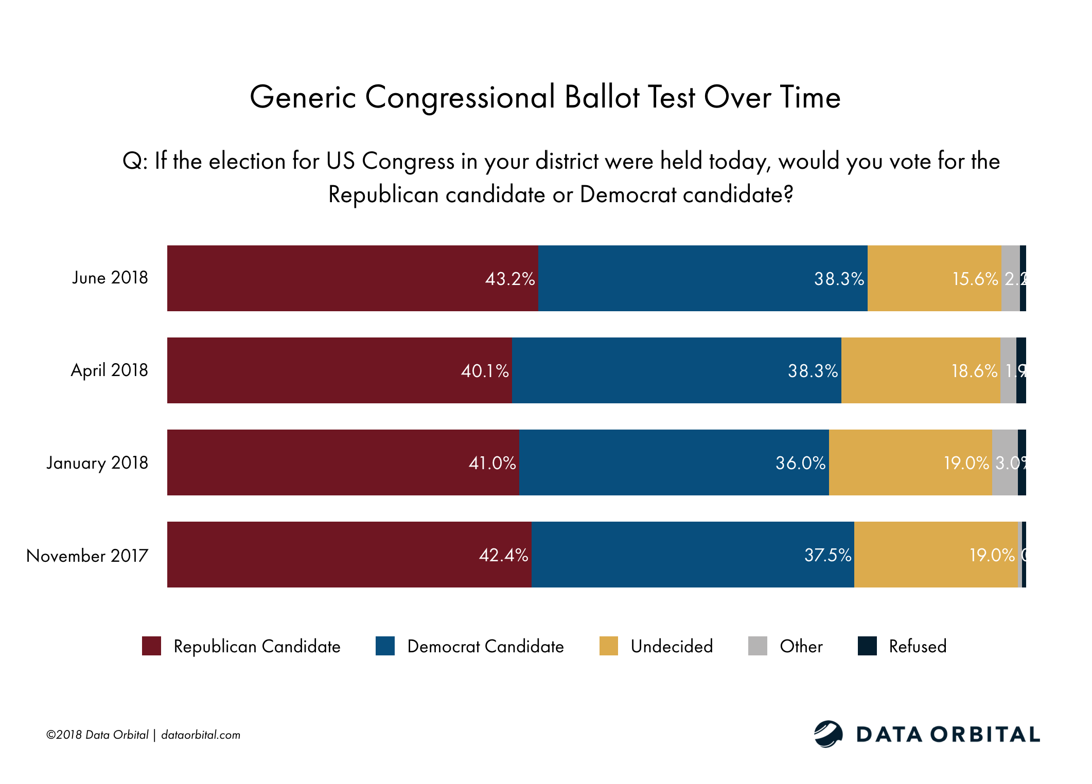 Data Orbital AZ Statewide Survey Poll Generic Congressional Ballot Test Over Time