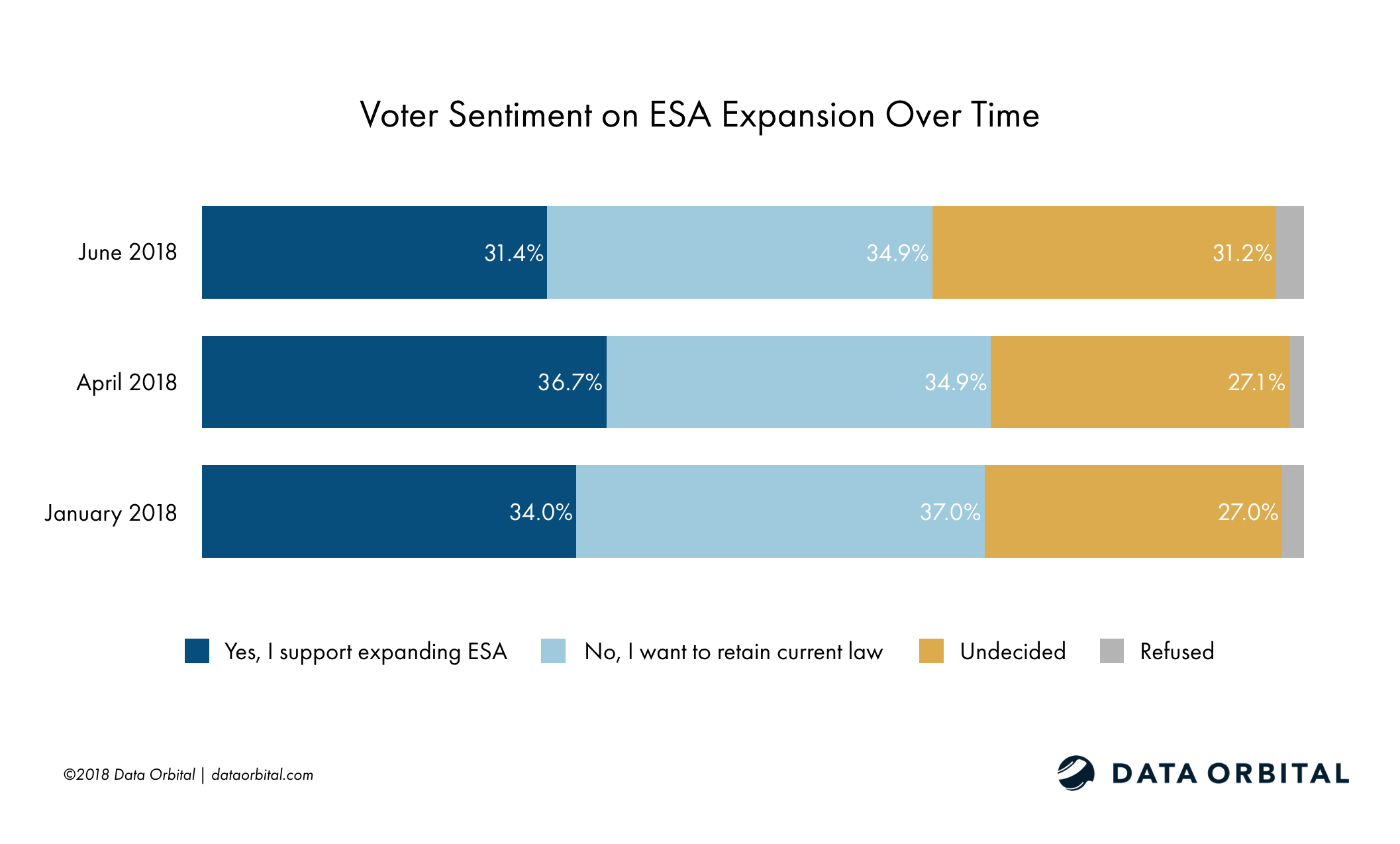 Data Orbital AZ Statewide Survey Poll Proposition 305 Expanding ESA Over Time