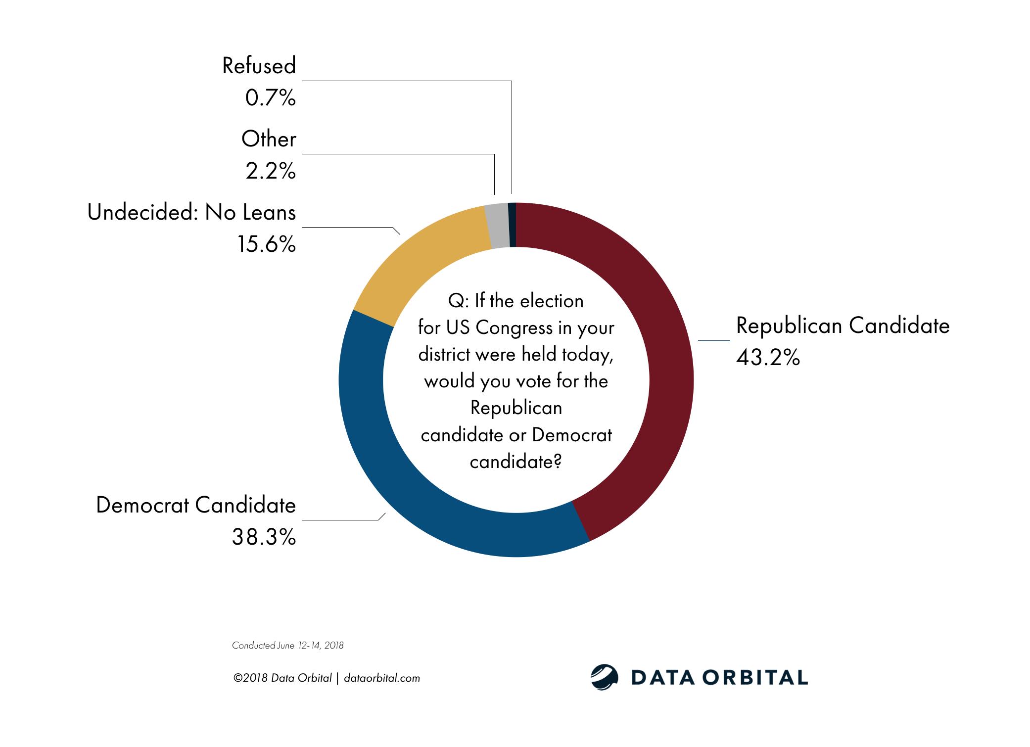 Data Orbital AZ Statewide Survey Poll Generic Congressional Ballot Test Roll-Up June 2018