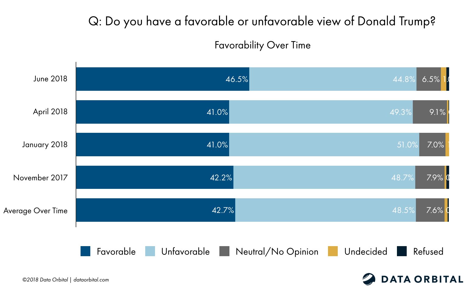Data Orbital AZ Statewide Survey Poll Trump Favorability Over Time