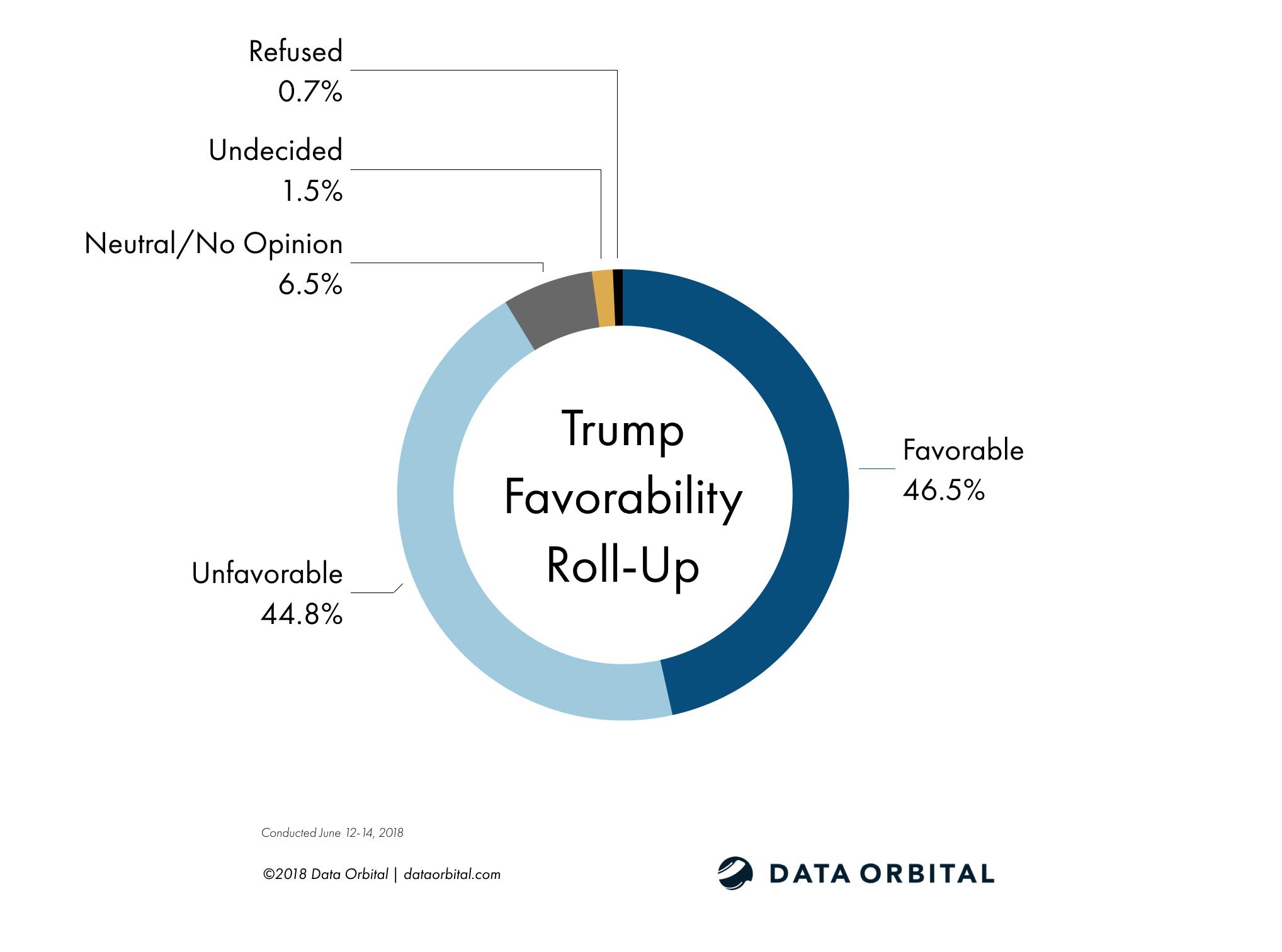 Data Orbital AZ Statewide Survey Poll Trump Favorability Roll-Up June 2018