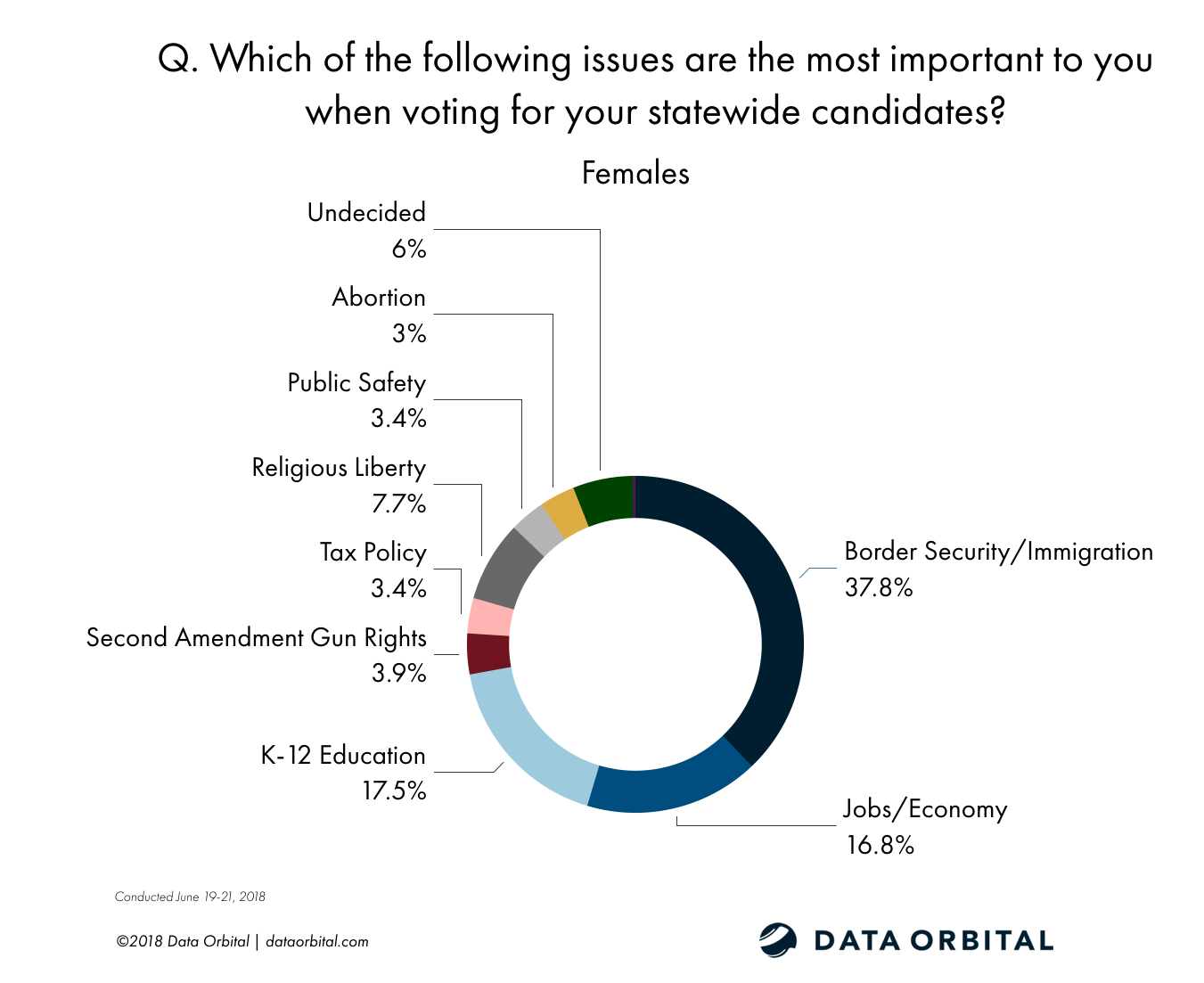 Data Orbital AZ Statewide Survey Poll GOP Primary June 2018