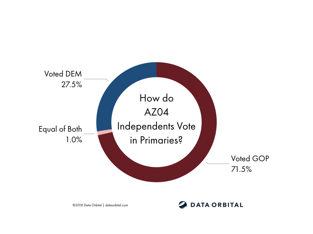 AZ01 District Profile Independents Primary Voting Behavior