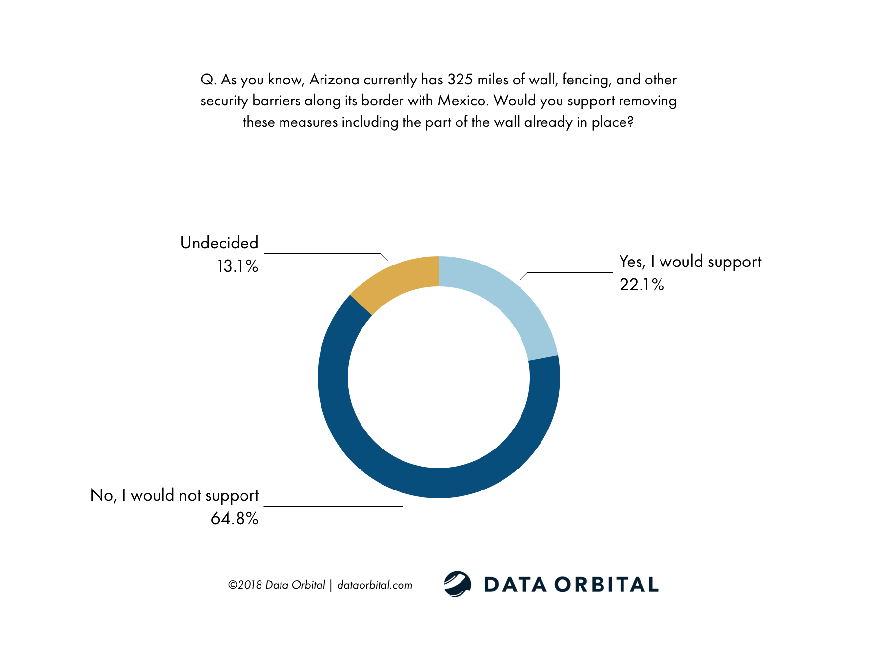AZ Voters Do Not Support Removing Current Border Security Measures Survey Data Orbital
